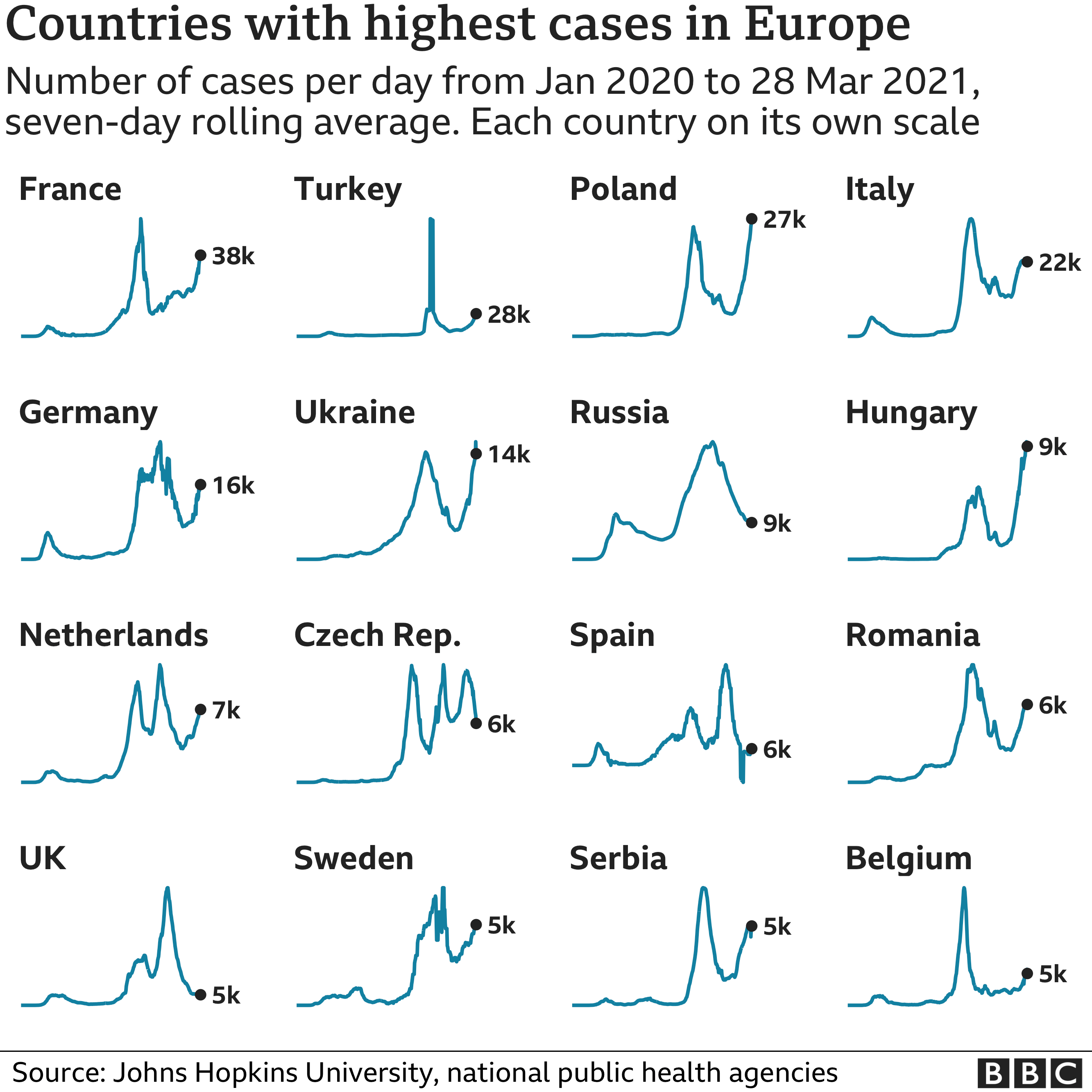 Countries with highest Covid cases in Europe