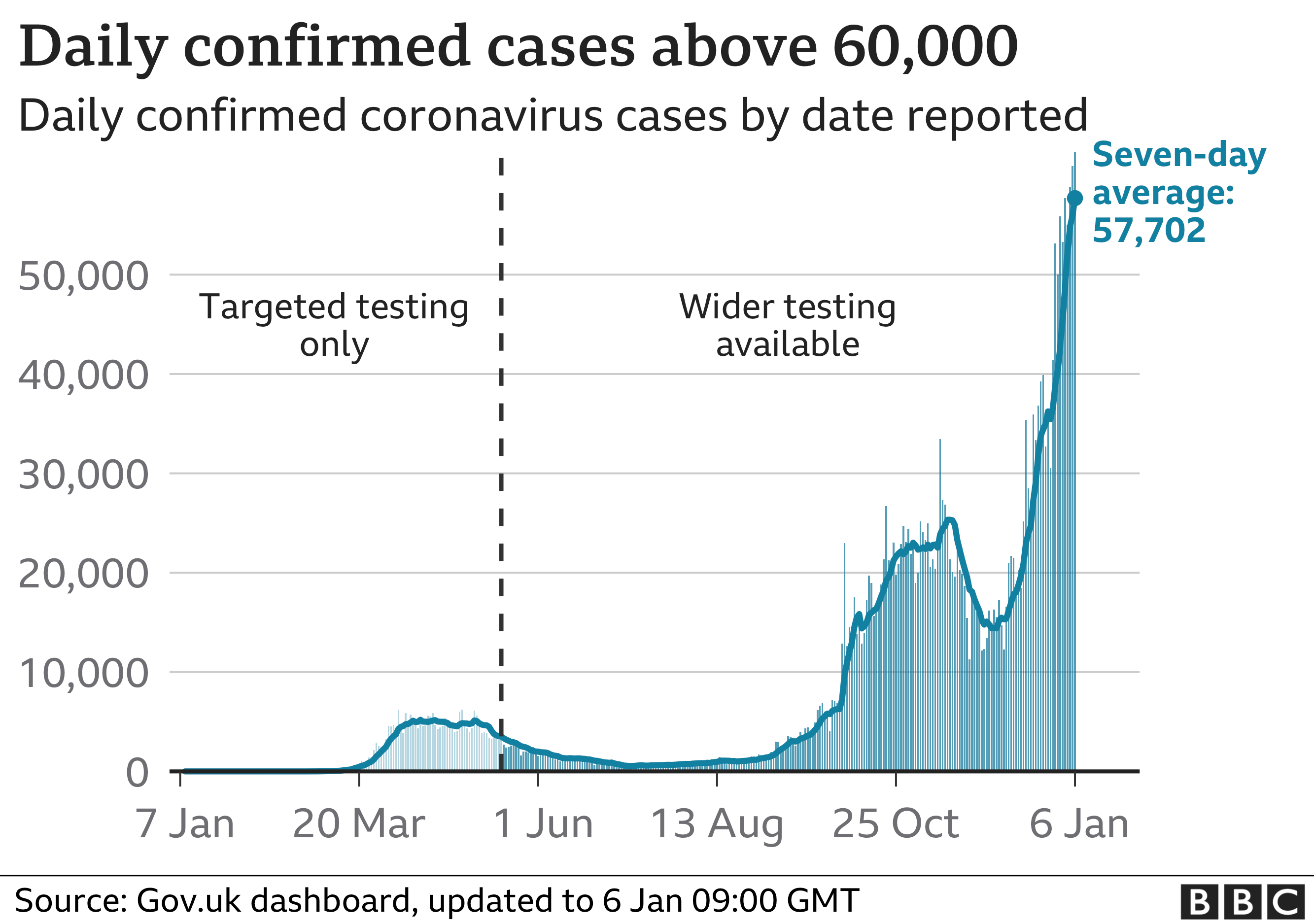 Daily cases above 60,000