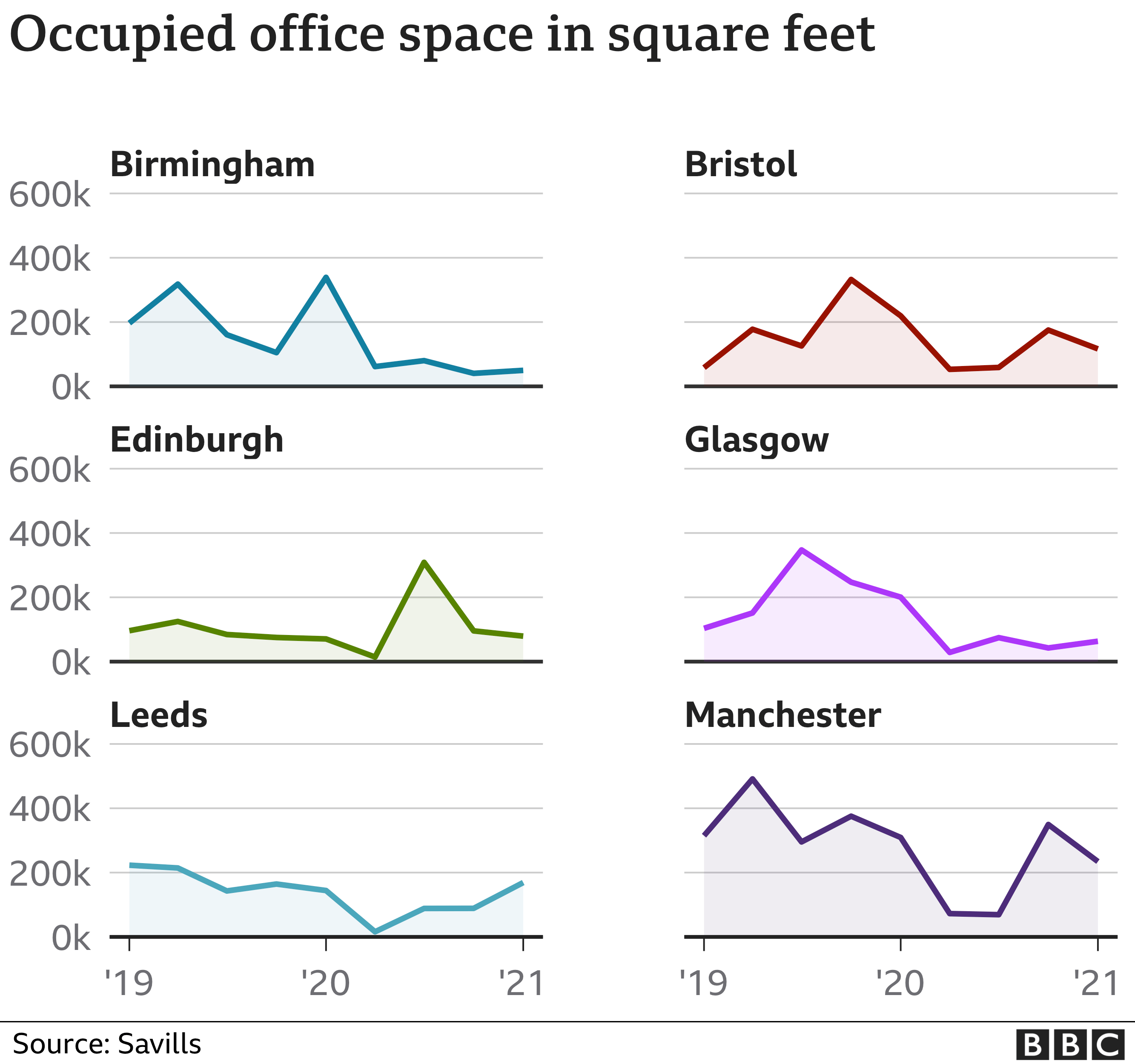 Occupied office space chart