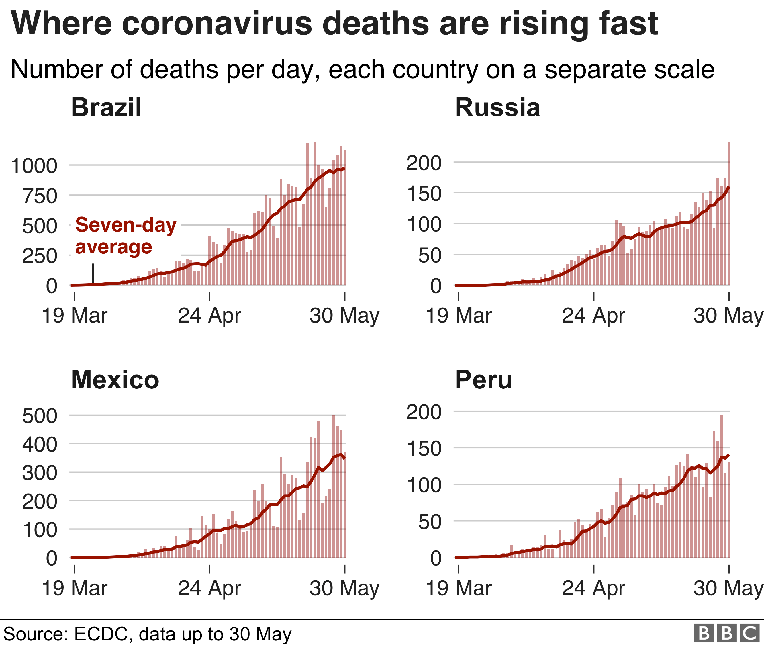 Small multiples chart comparing countries where coronavirus death tolls are still rising fast