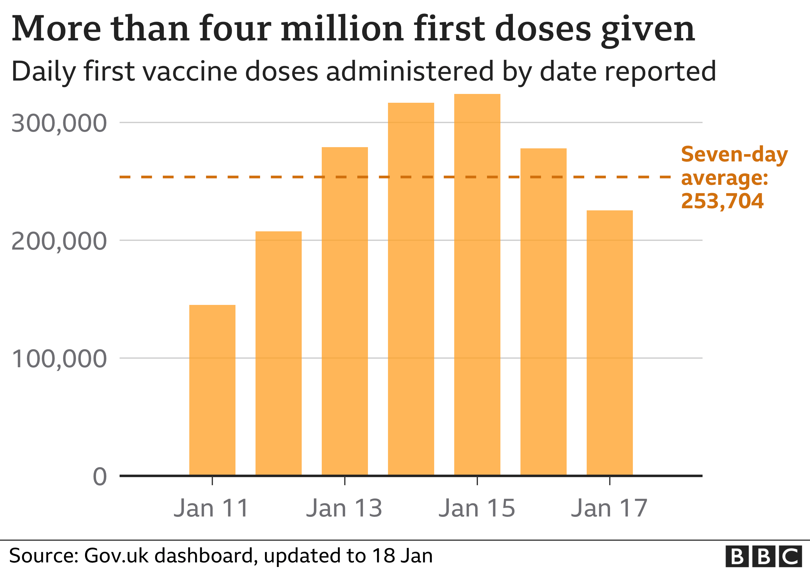 Chart showing daily vaccination figures for the UK