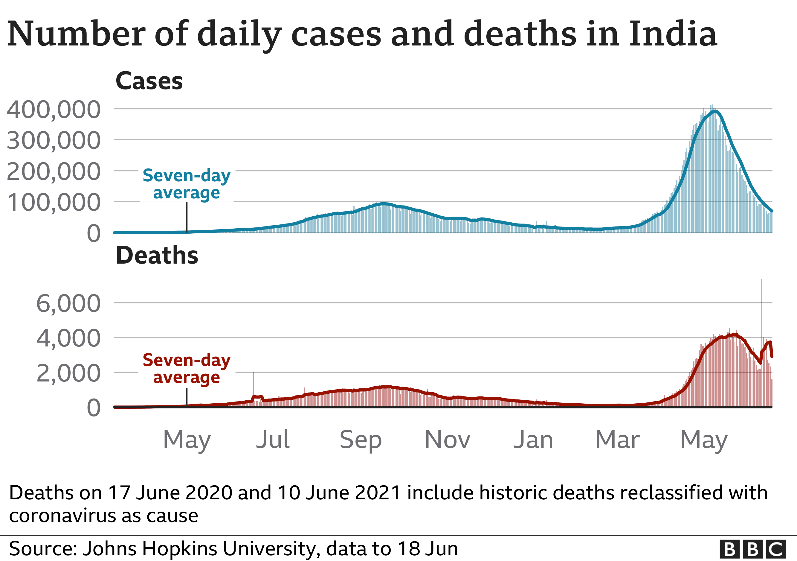 Chart showing cases and deaths in India since the beginning of the pandemic. Updated 18 June.