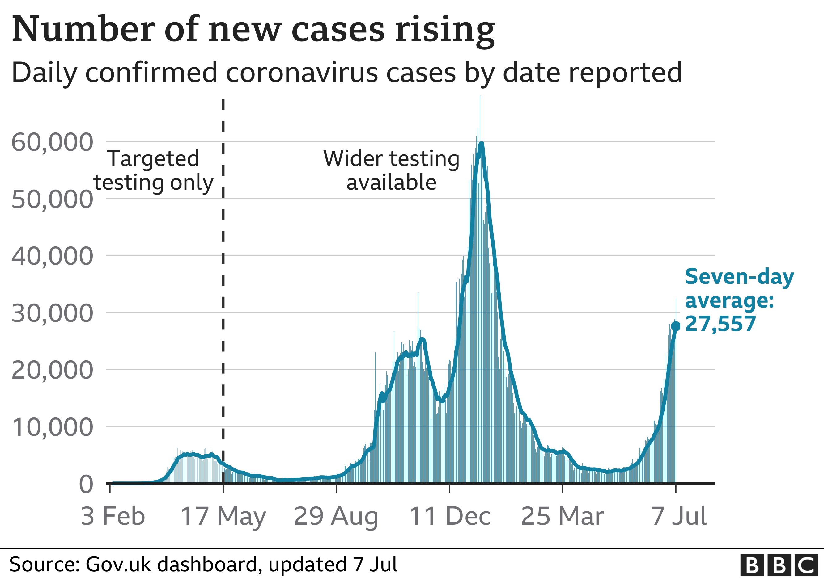 Chart shows new cases rising quickly