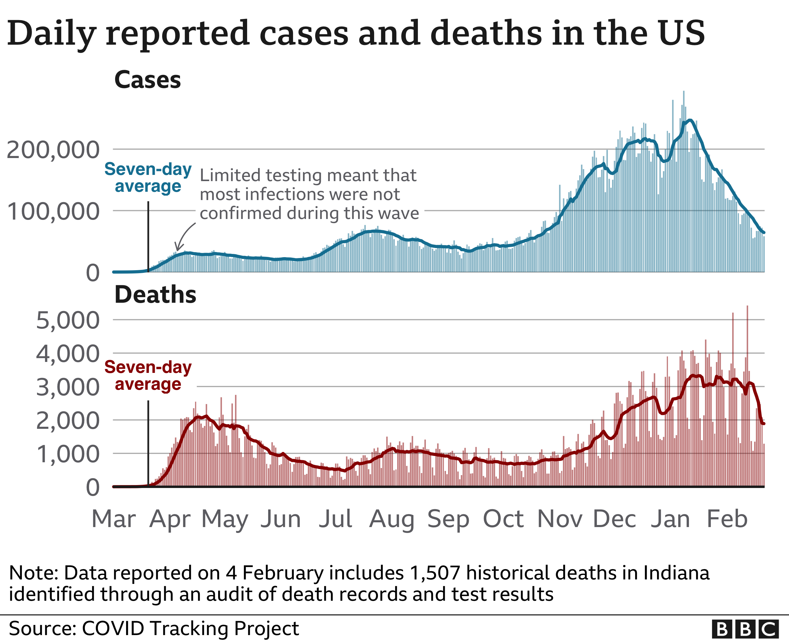 Chart showing US cases and deaths