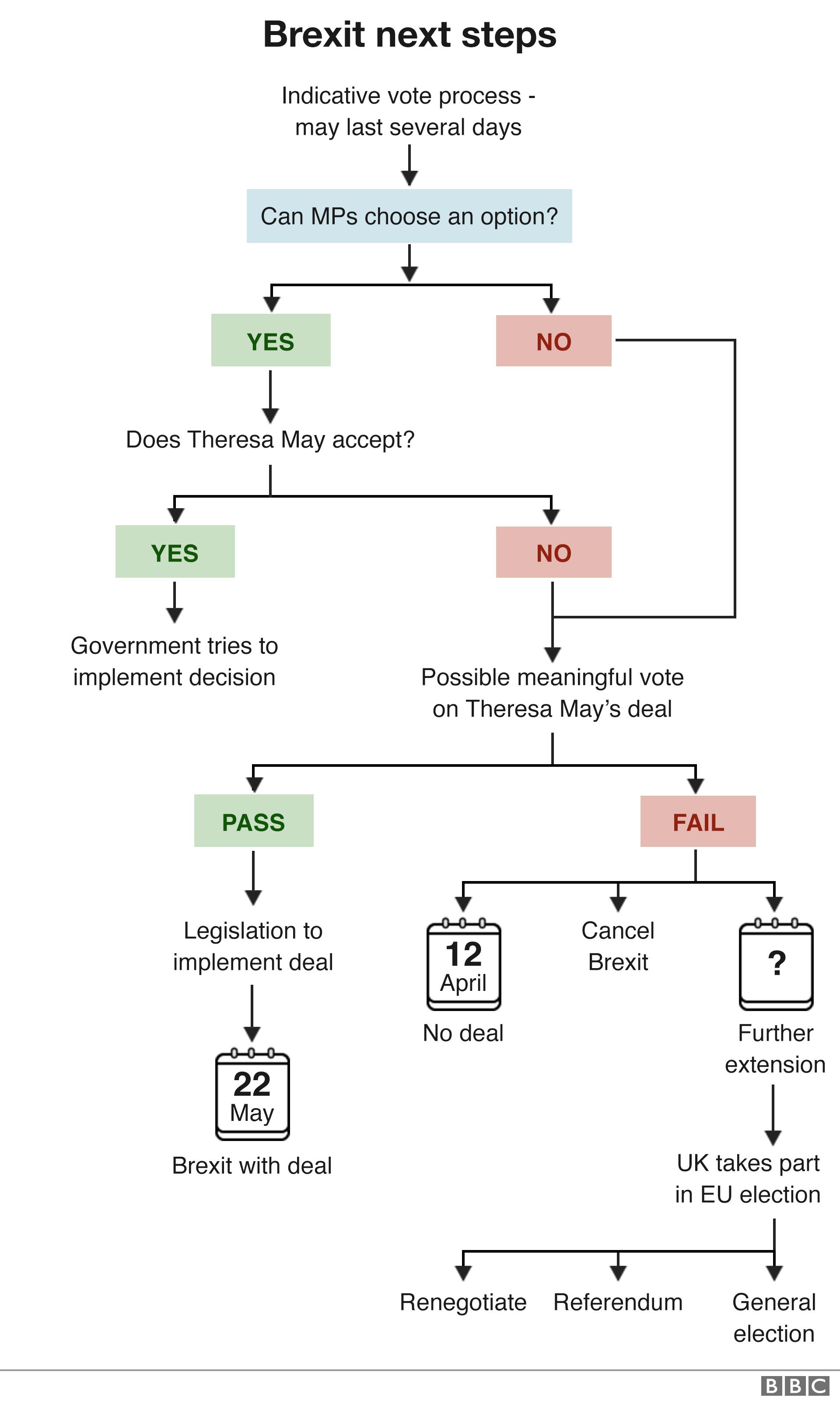 Brexit next steps flowchart expalining what happens after indicative votes