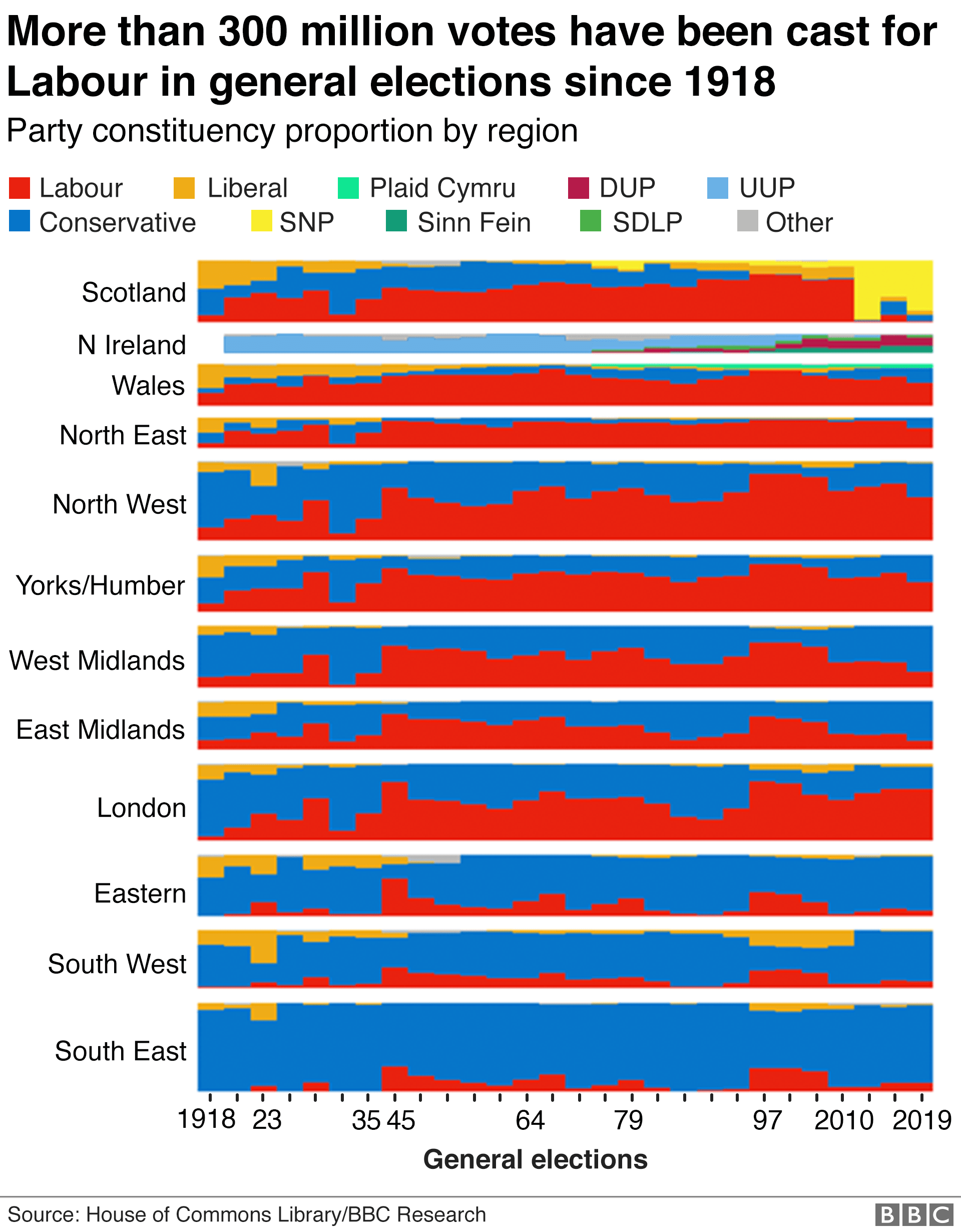 Chart showing general elections since 1918
