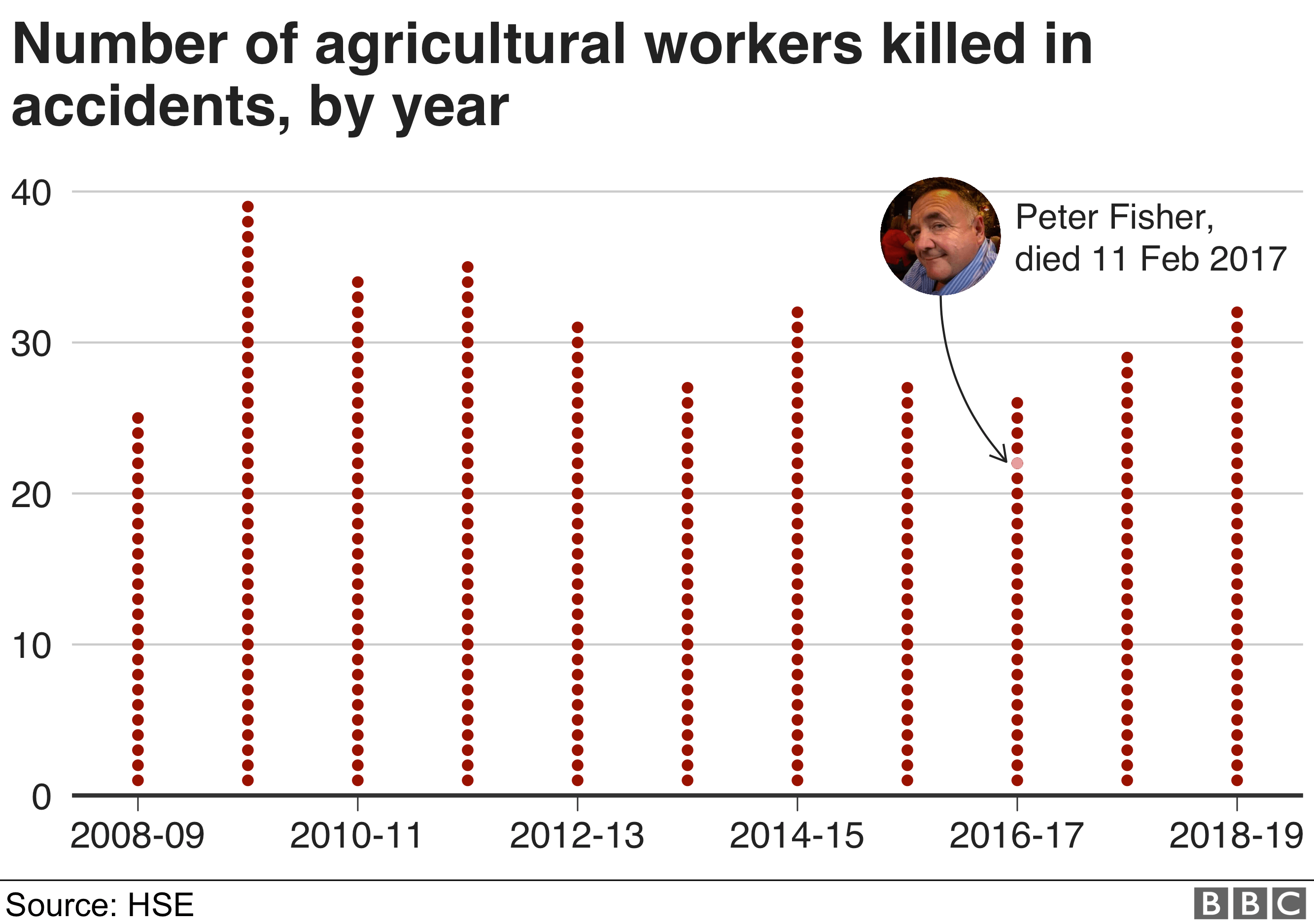 Chart showing number of agricultural workers killed in accidents each year