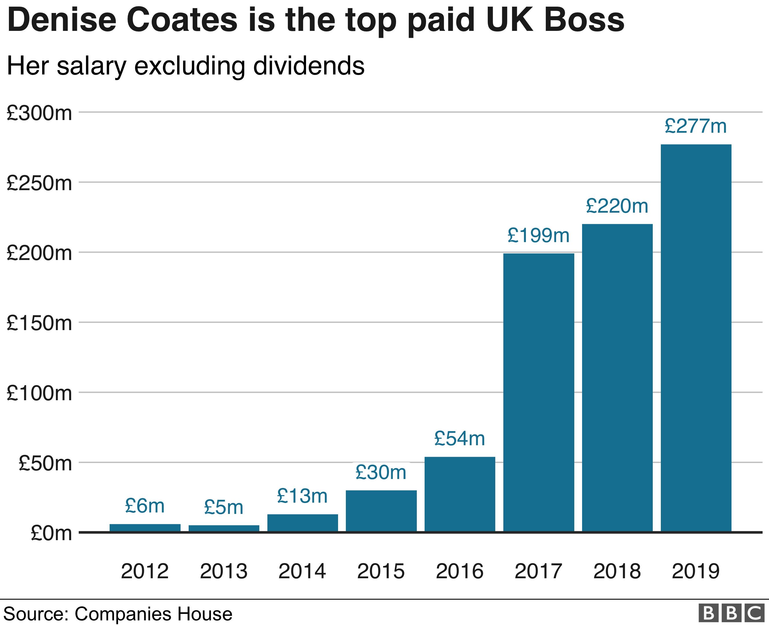 Denise Coates pay