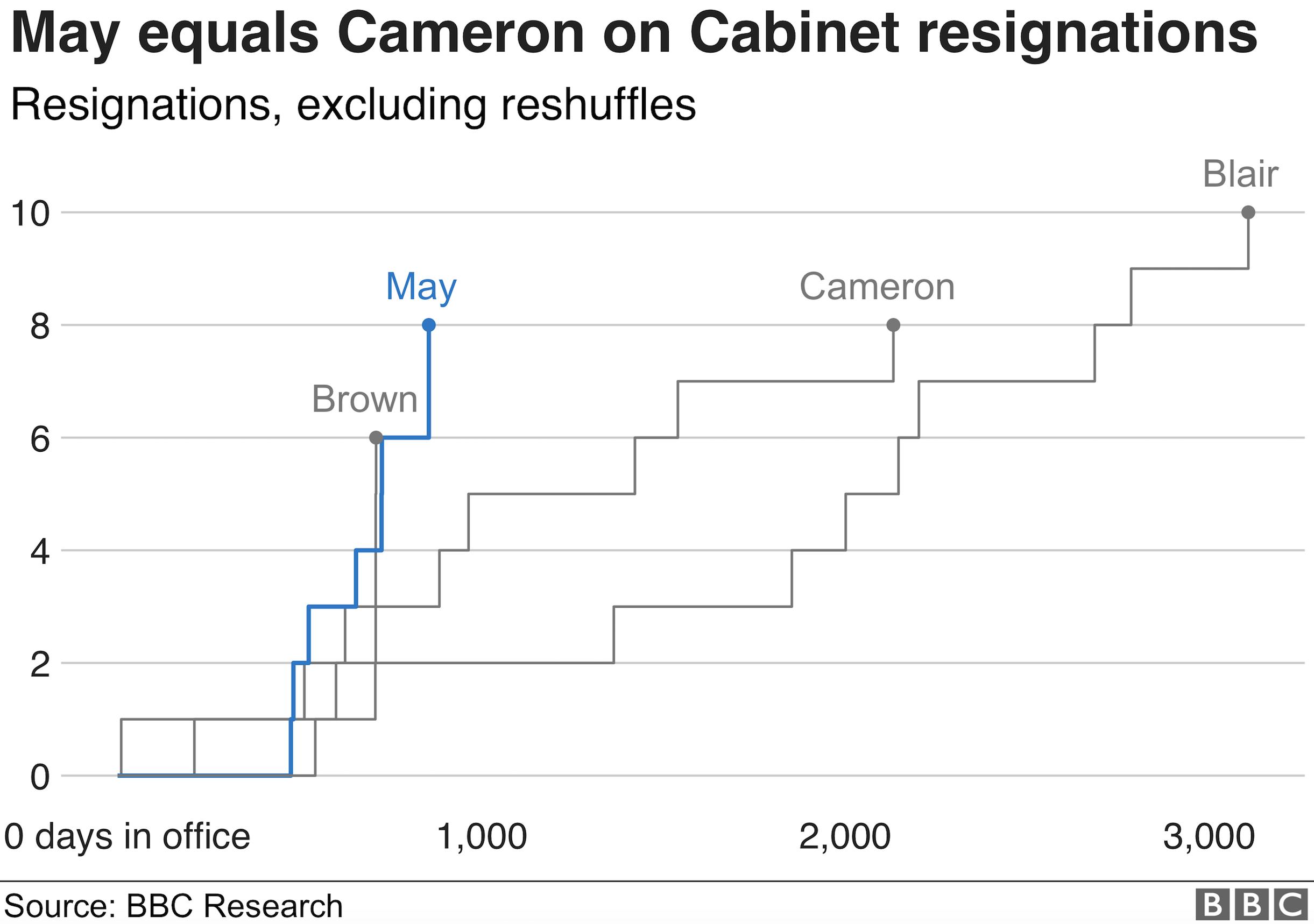 Cabinet resignations