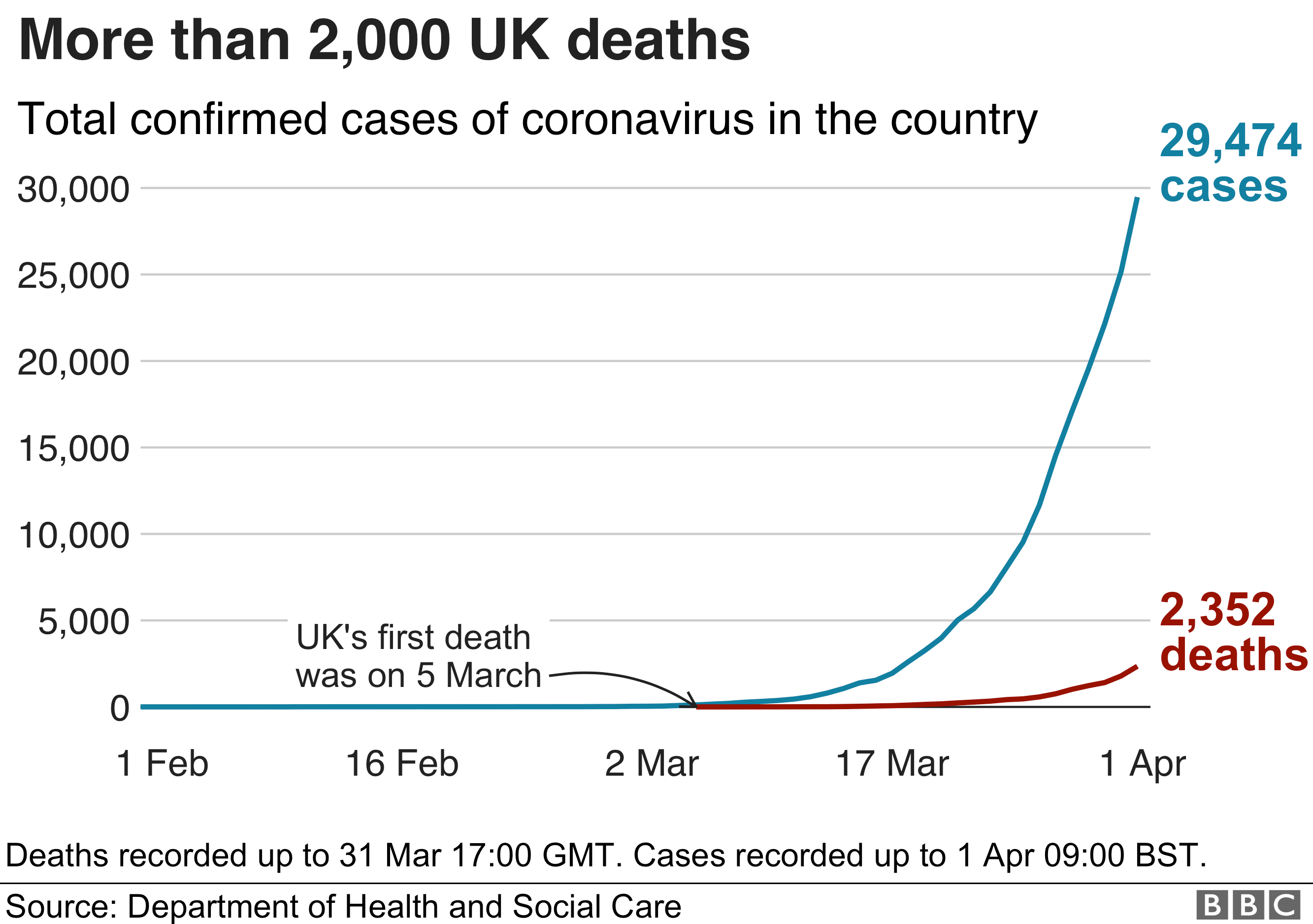 Chart showing the total number of deaths in the UK has passed 2,000