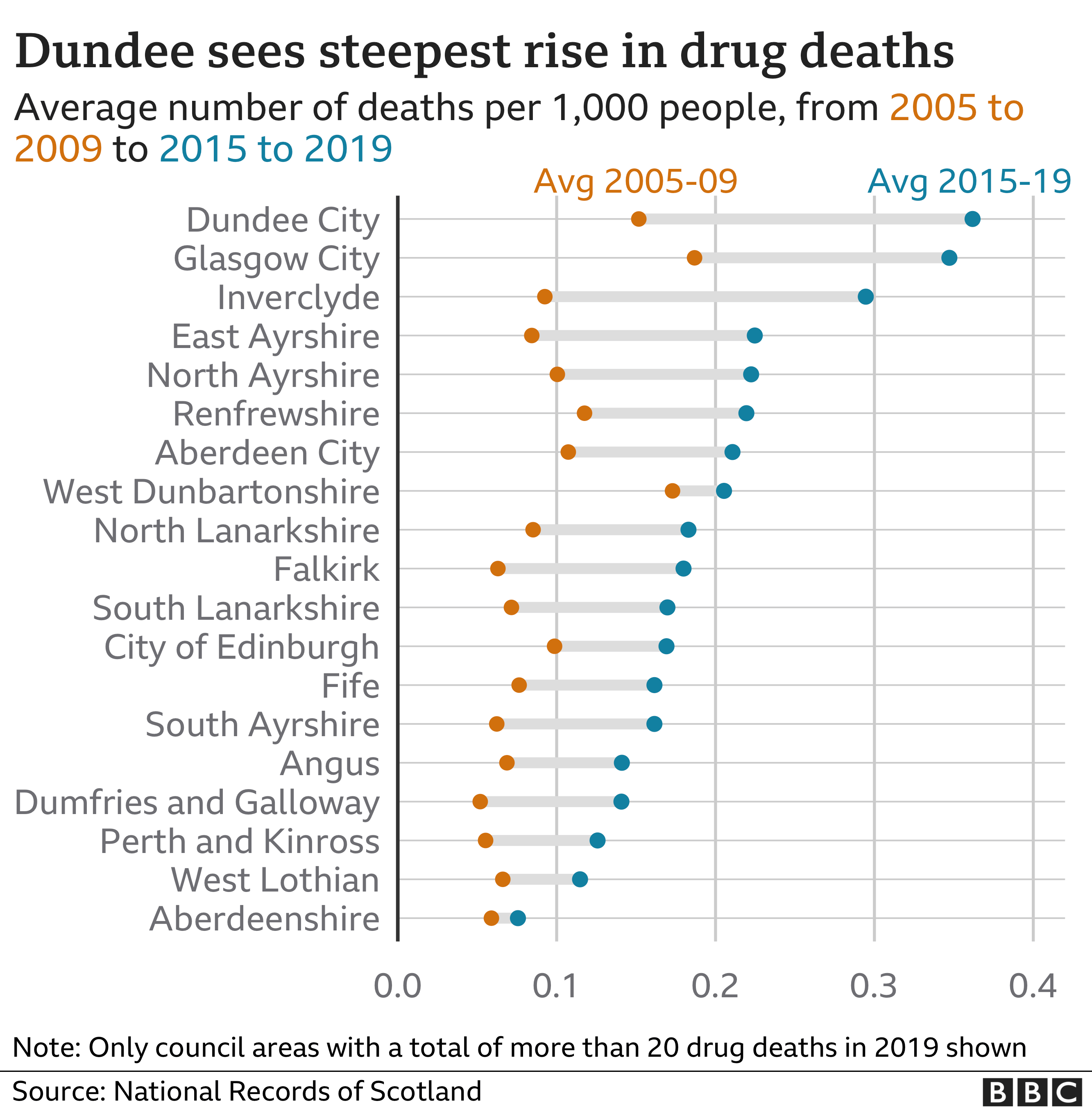 dundee graphic