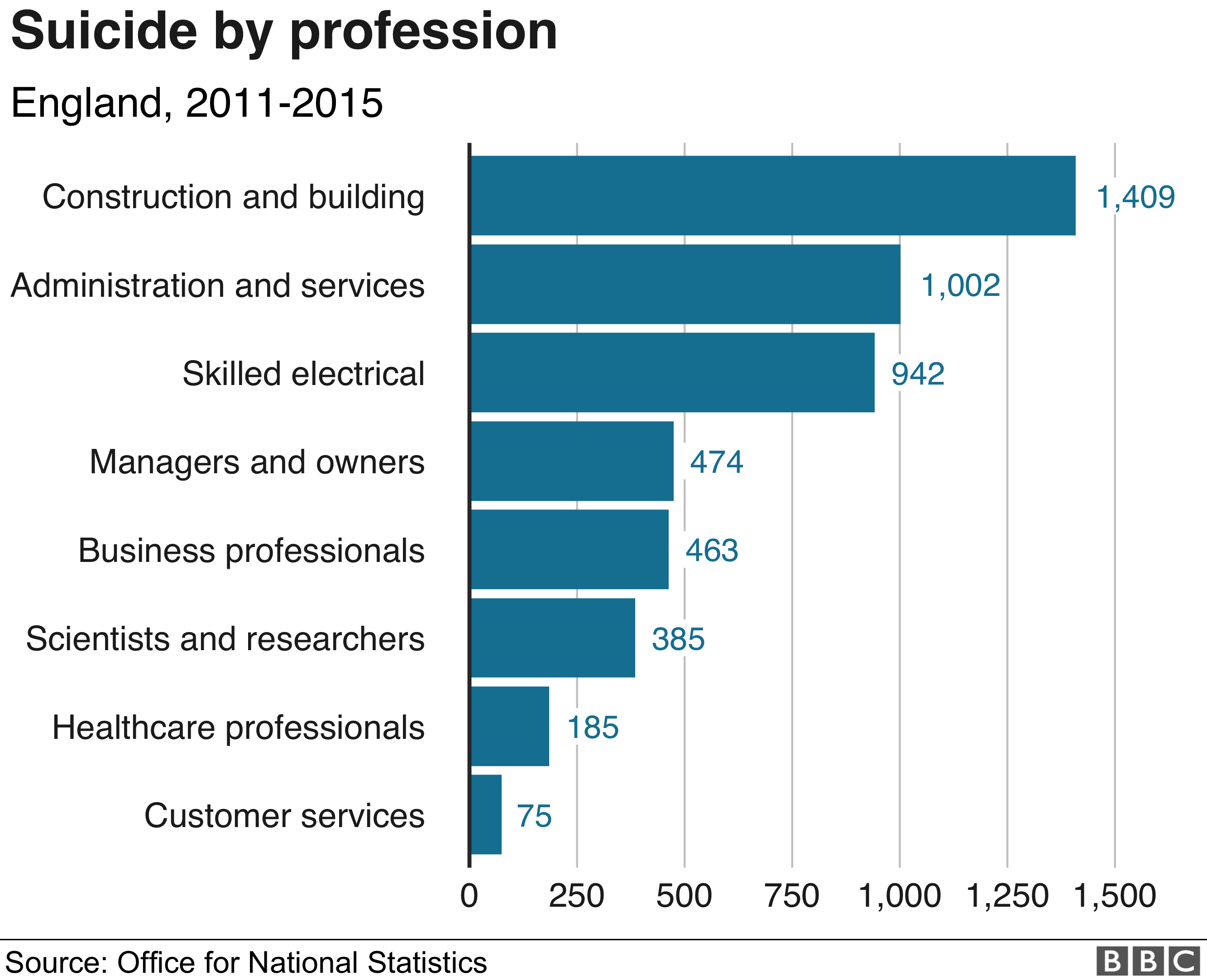Chart on suicides by profession