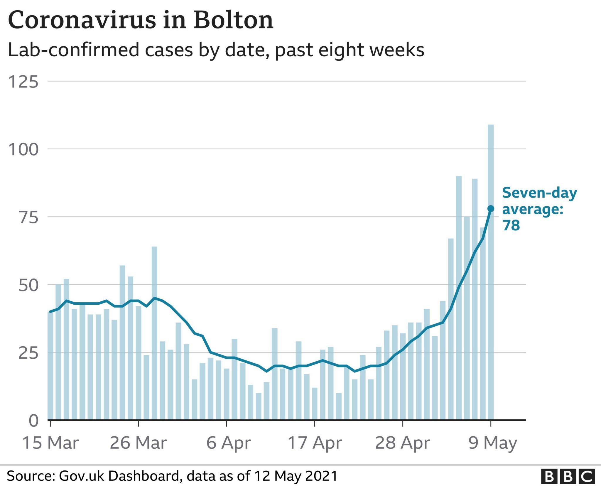 Bolton Covid figures