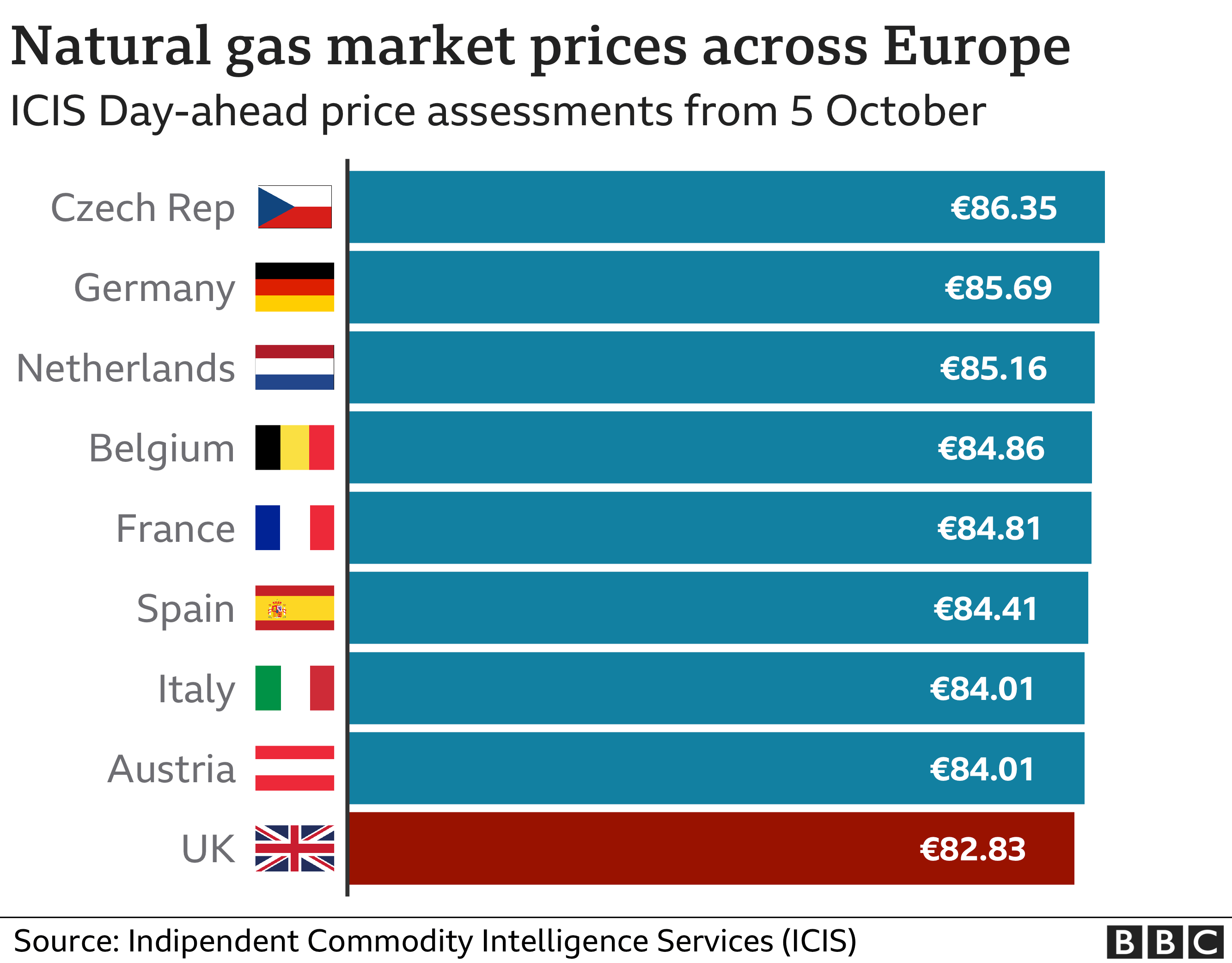 A graphic showing natural gas prices across Europe