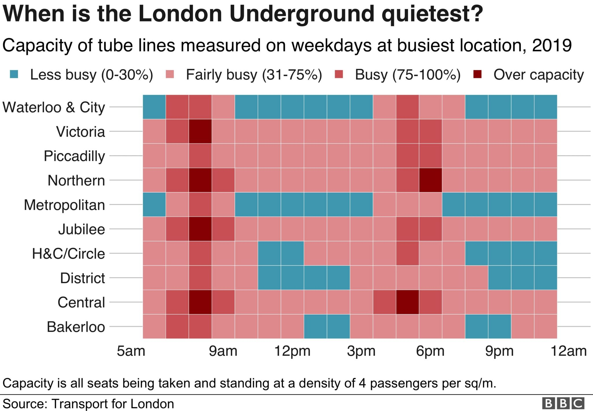 Chart showing the tube at its busiest