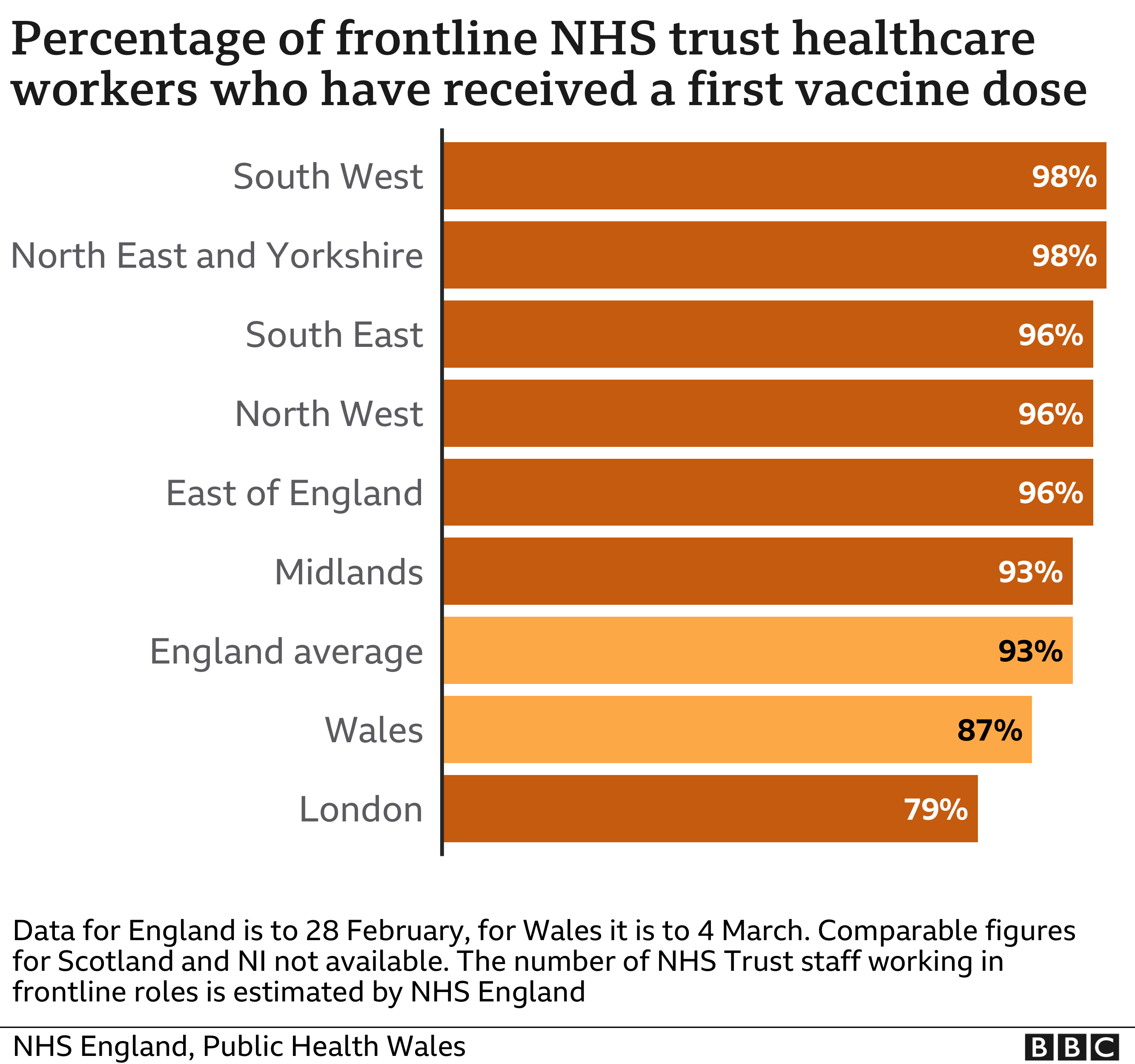 Percentage of NHS healthcare workers who have received first dose