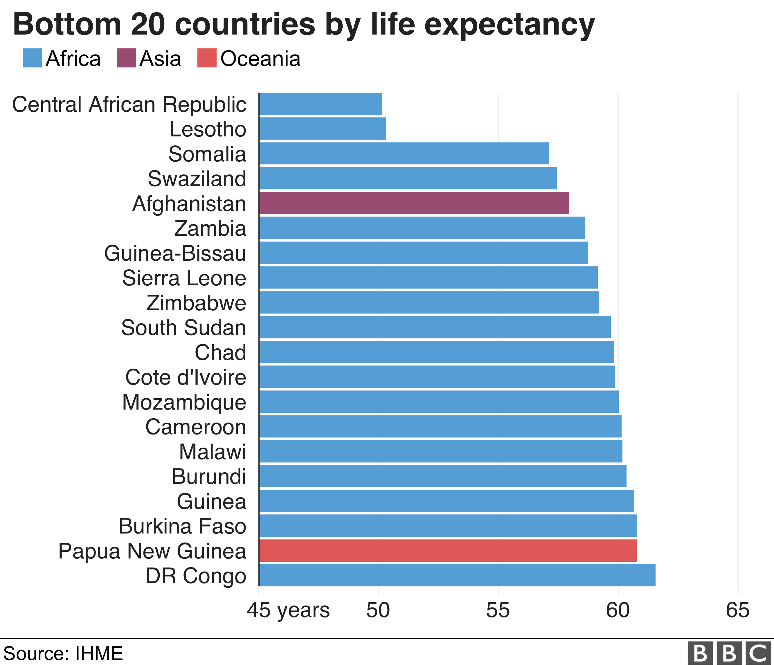 The bottom 20 countries in terms of life expectancy are mostly Western European countries