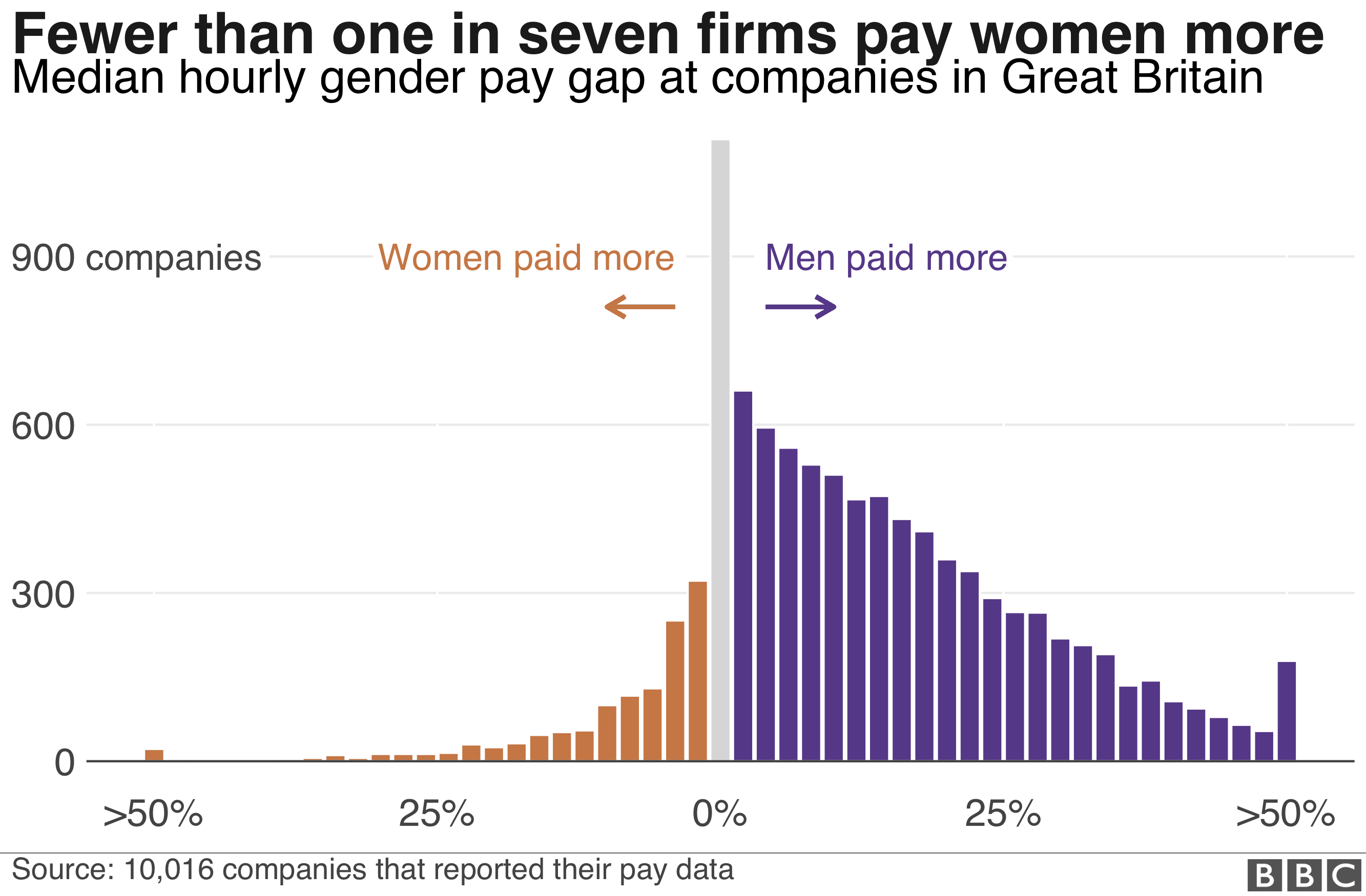 Histogram of all company pay gaps