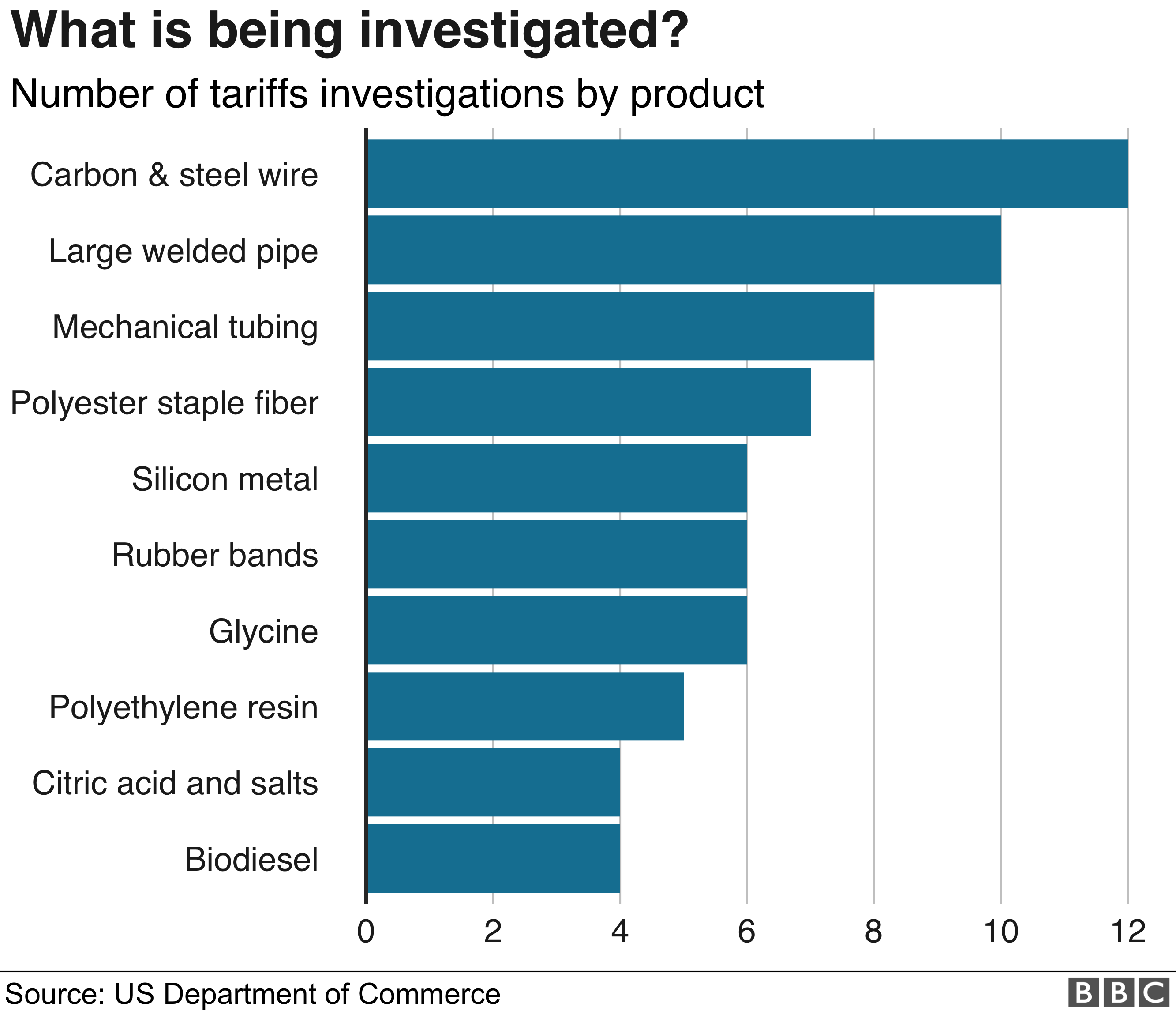 Investigations by product