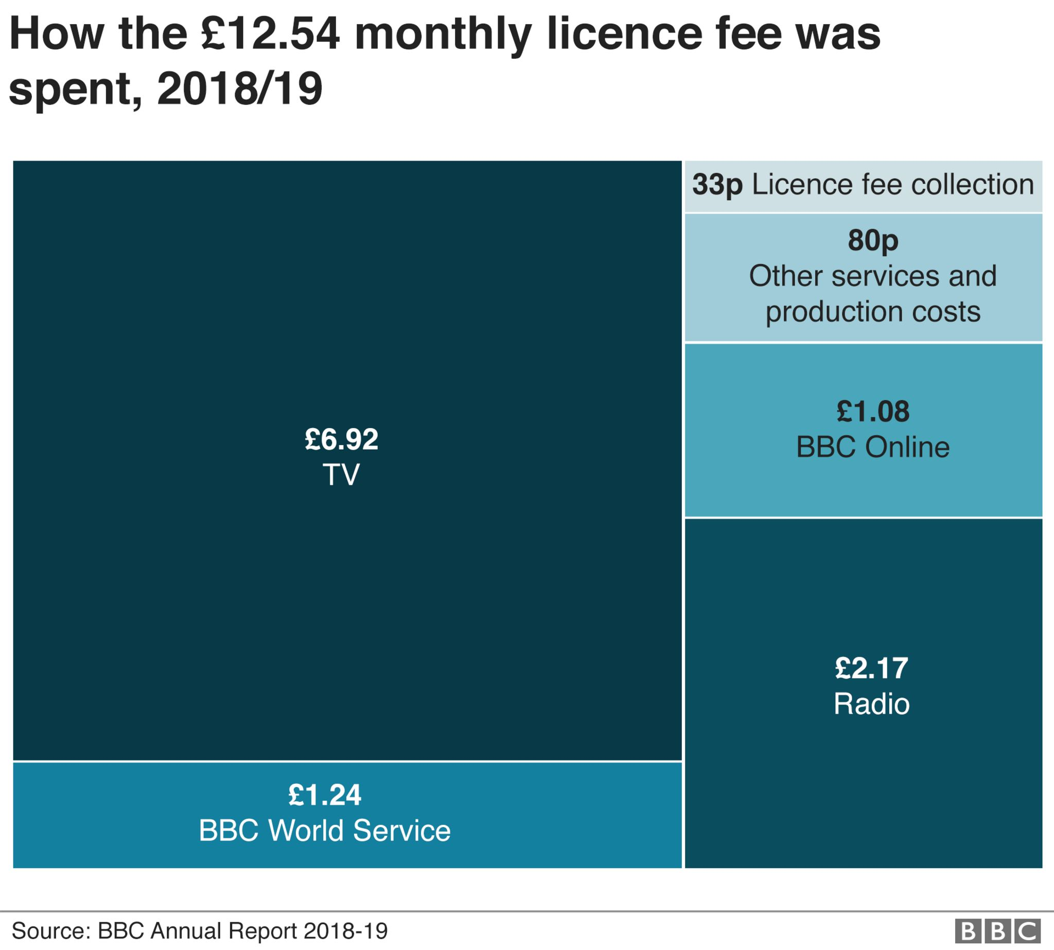 Chart breaking down how the BBC license fee is spent