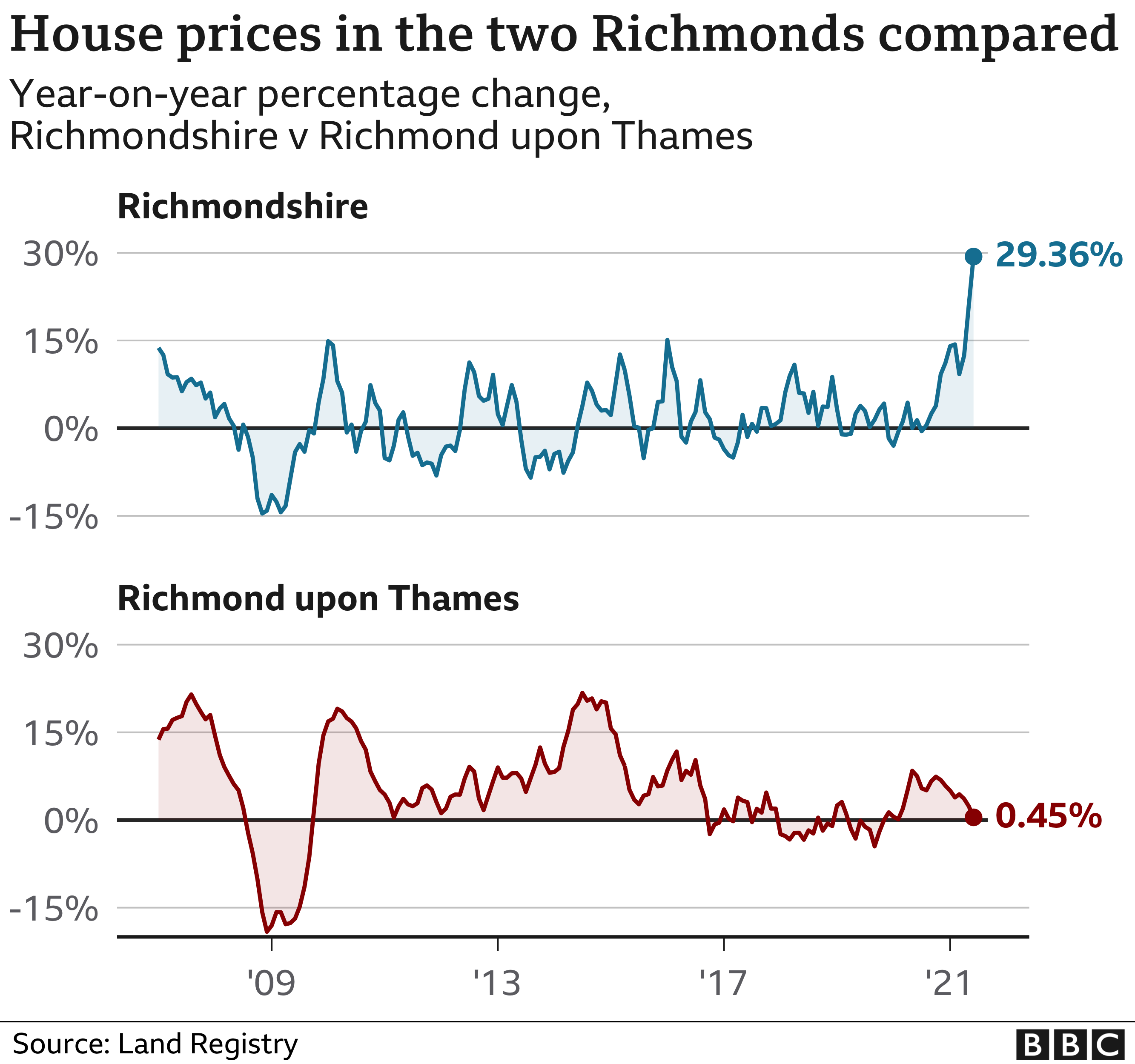Annual house price changes in the two Richmonds over time