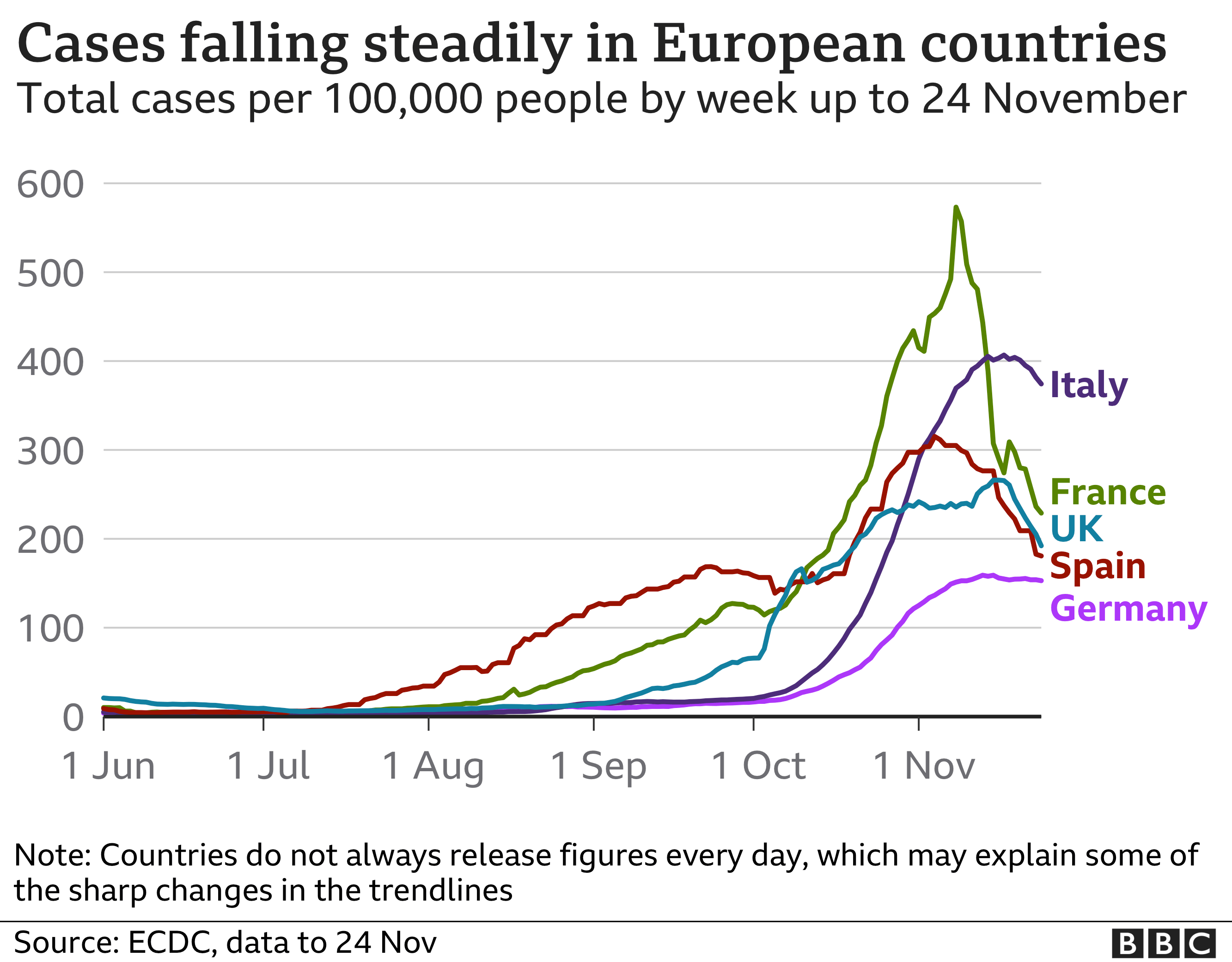 Graph showing coronavirus cases in Italy, France, the UK, Spain and Germany