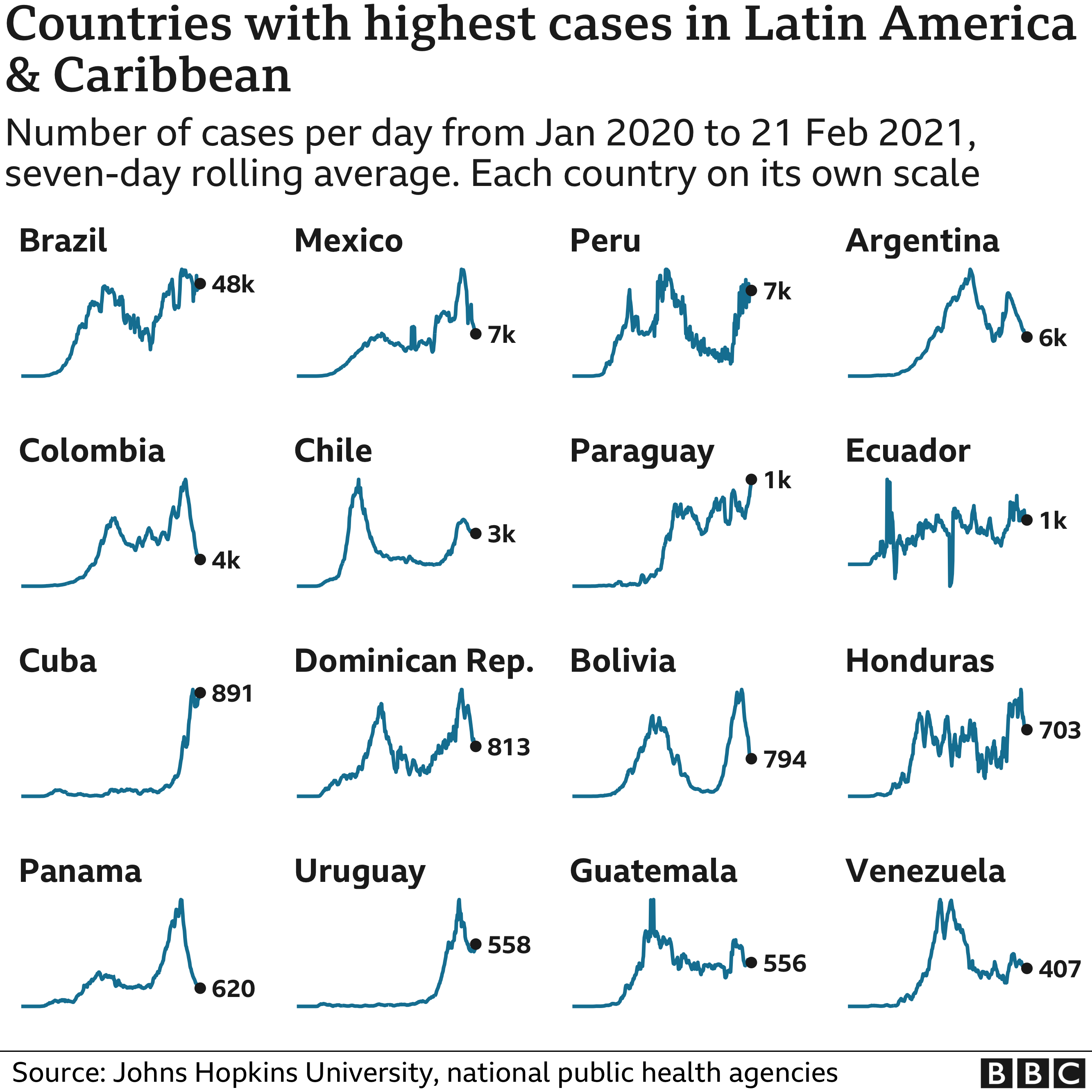 Chart showing the countries in Latin America with the highest average number of cases in the last week