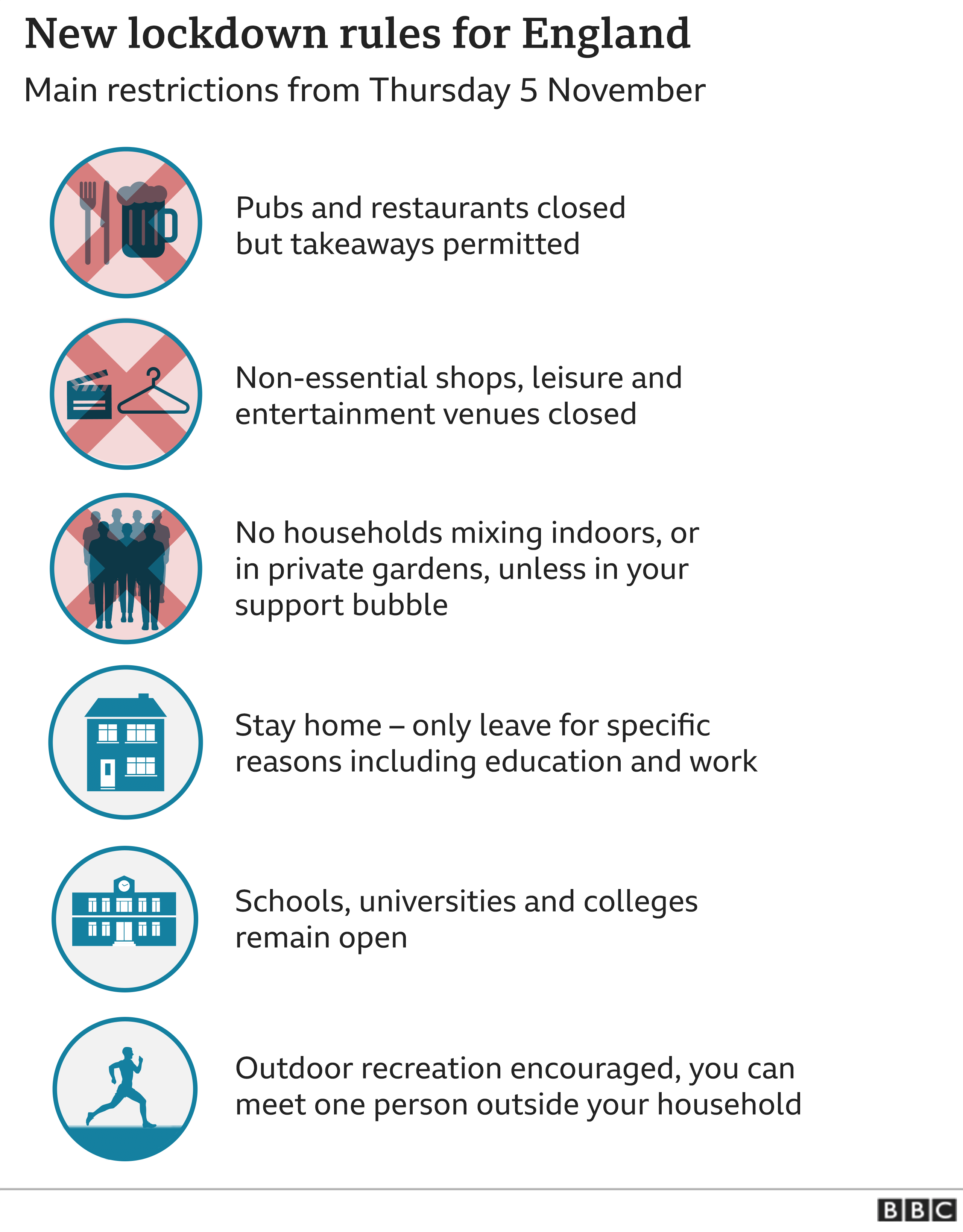 New lockdown rules from 5 November - Pubs and restaurants closed but takeaways permitted, Non-essential shops, leisure and entertainment venues closed, No household mixing inside, unless in your support bubble, Stay home – only leave for specific reasons including education and work