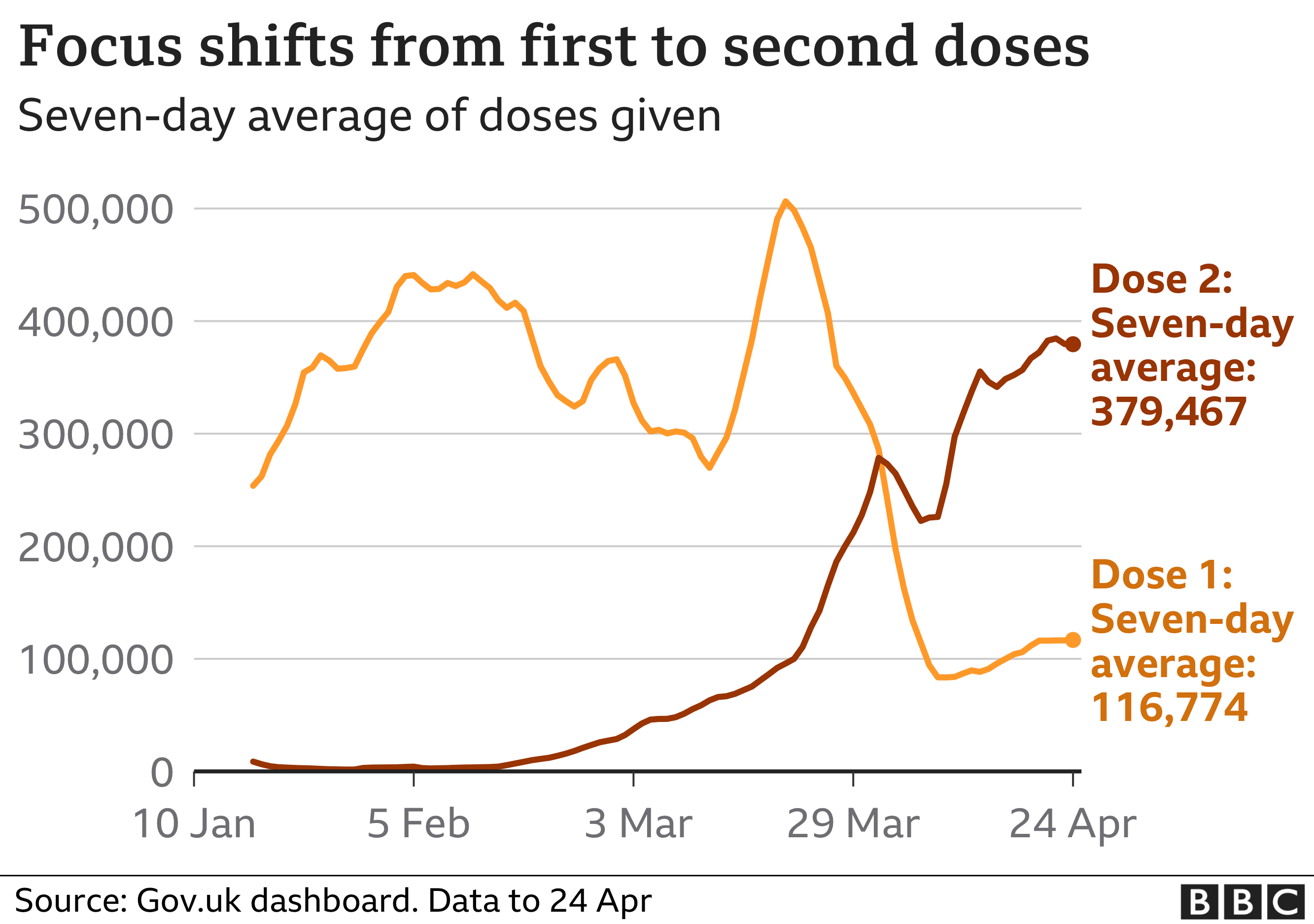 Chart shows daily doses of vaccine with focus now on second dose