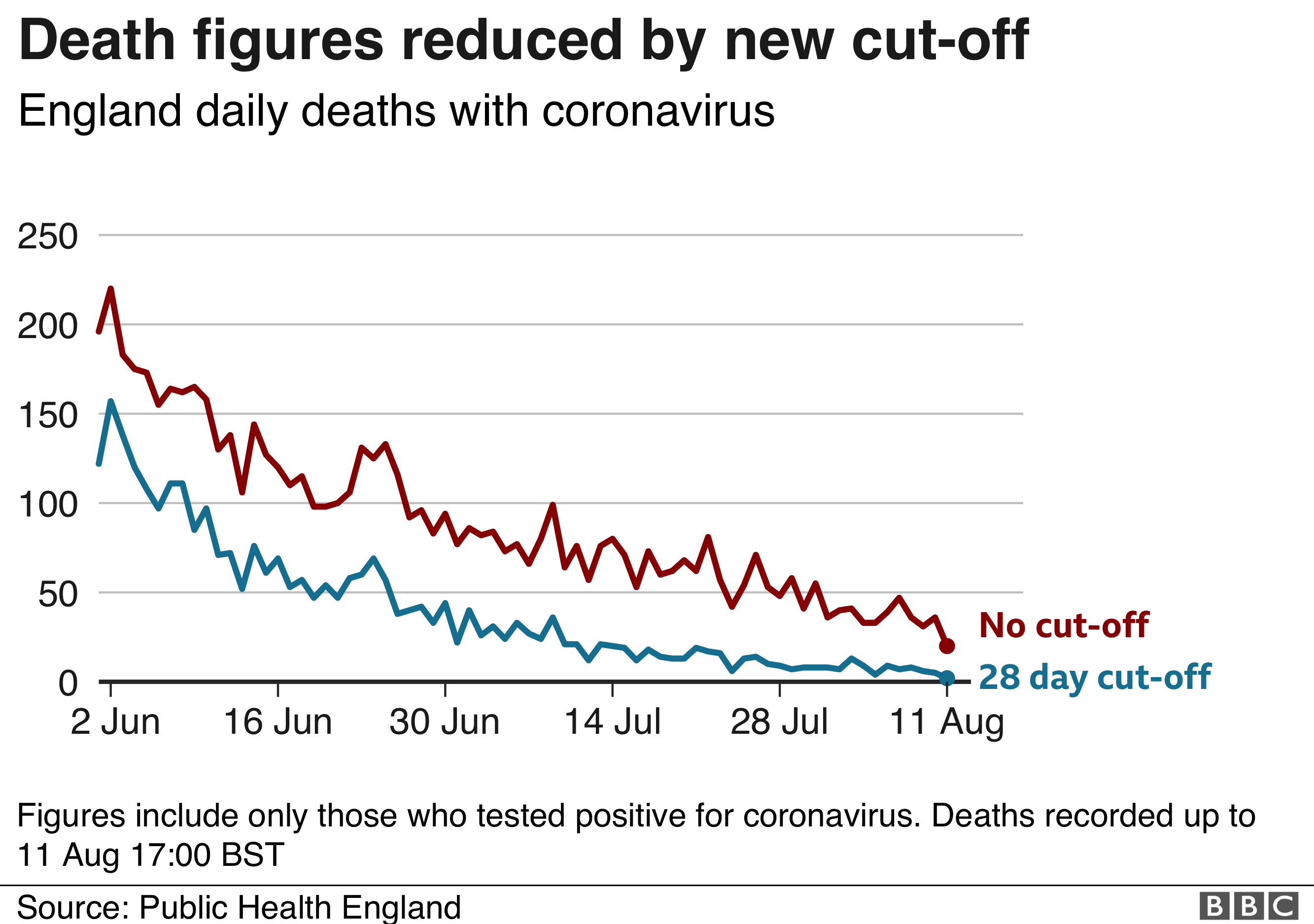 England death figures reduced by new cut-off of 28 days