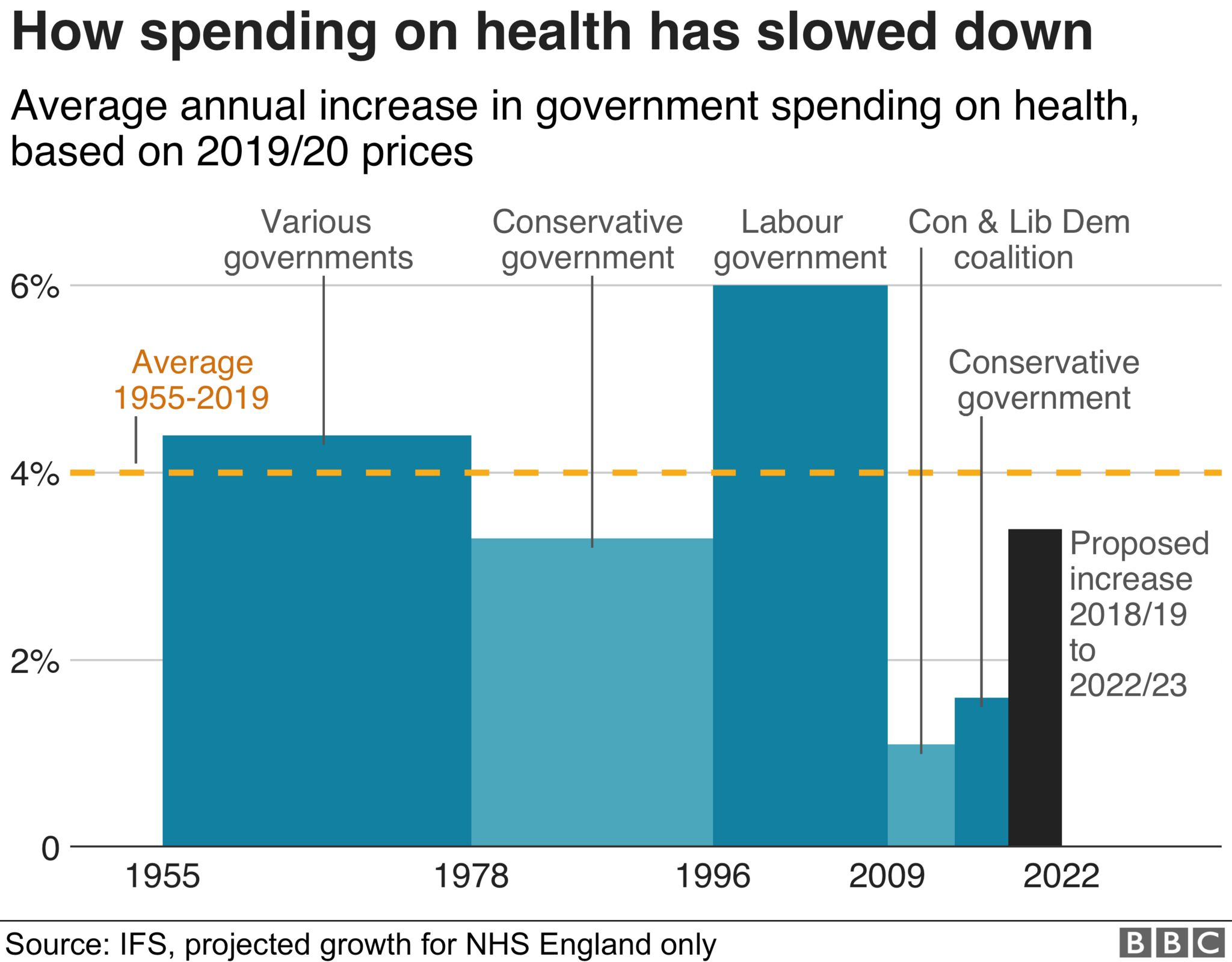 Chart of NHS spending