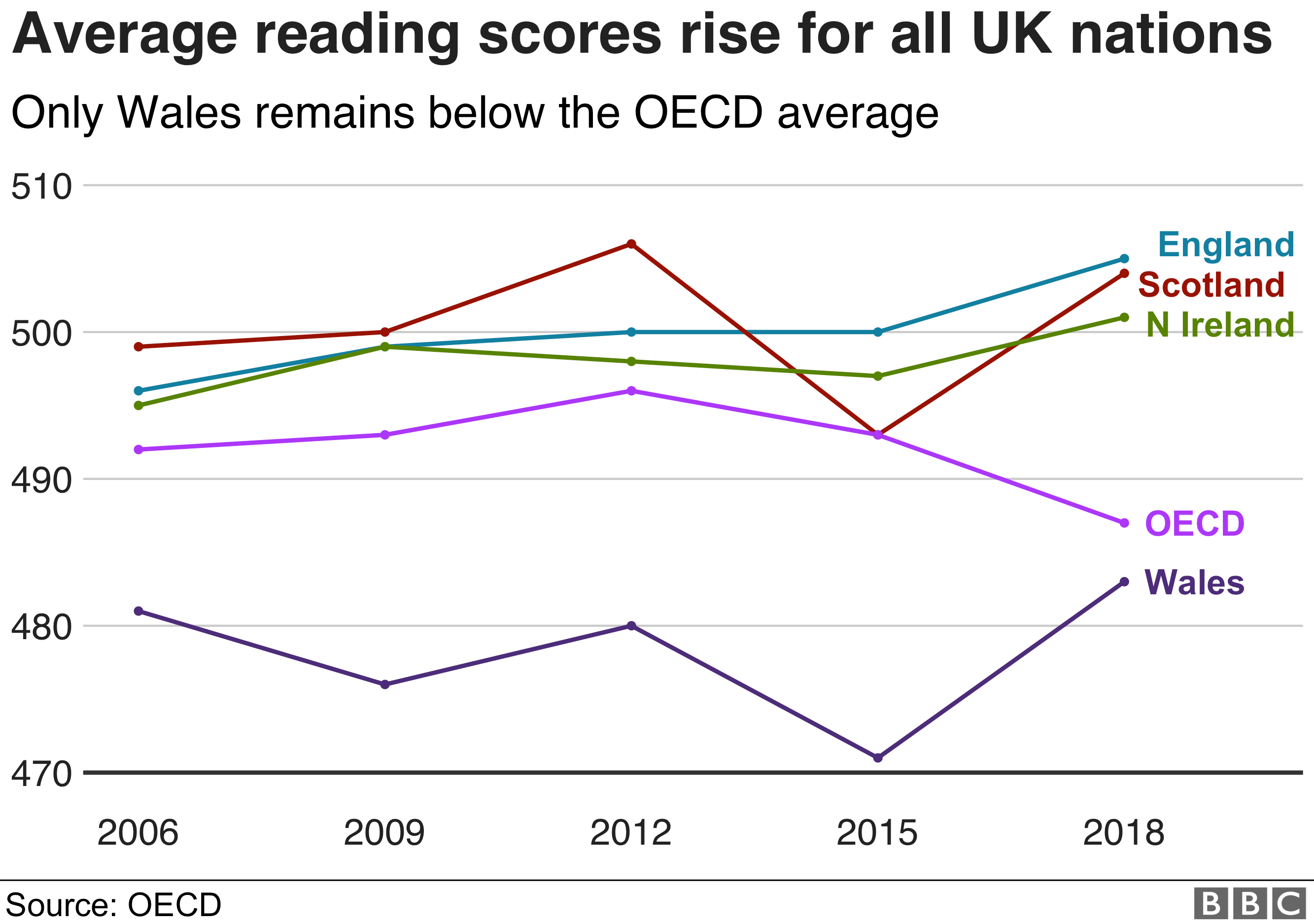 Pisa reading scores in UK nations