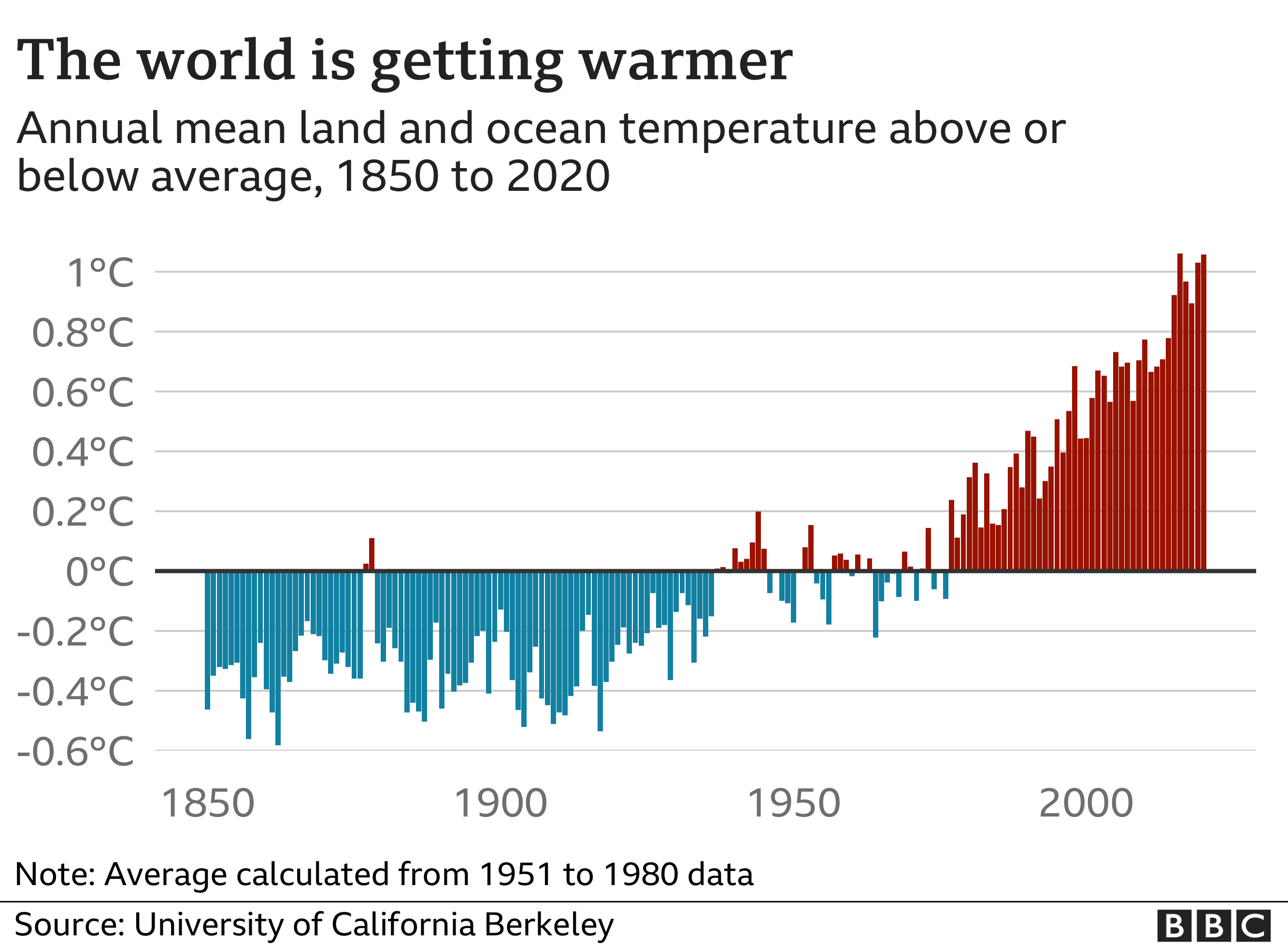 Bar chart showing how the world has been getting warmer between 1850 to 2020