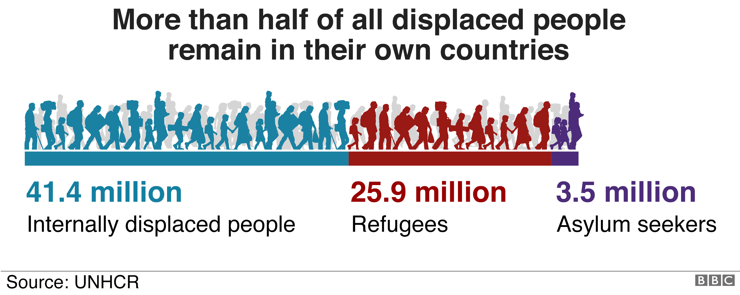 Graphic showing that more than half of displaced people globally remain in their own country