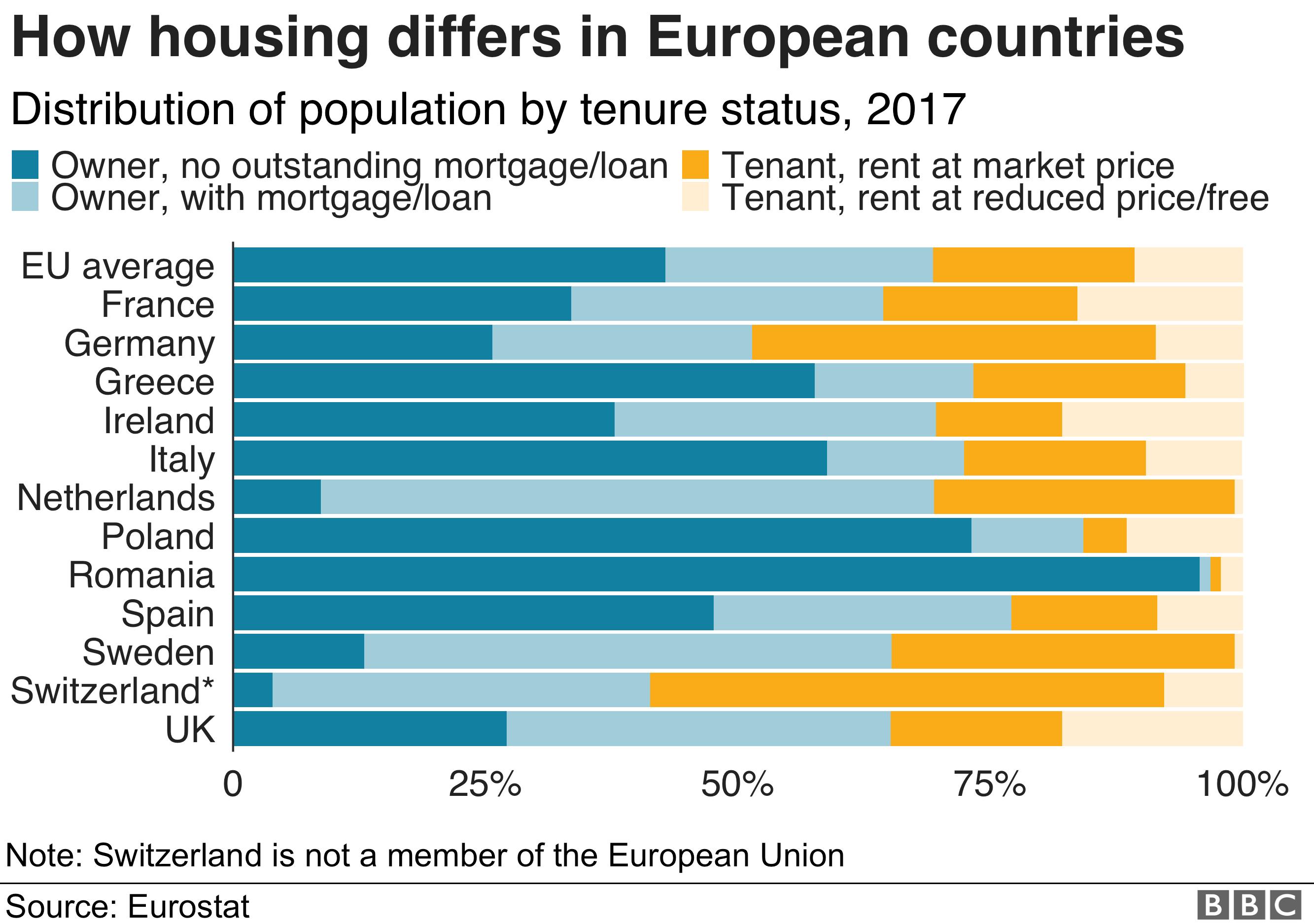 Housing tenure across Europe - graphic