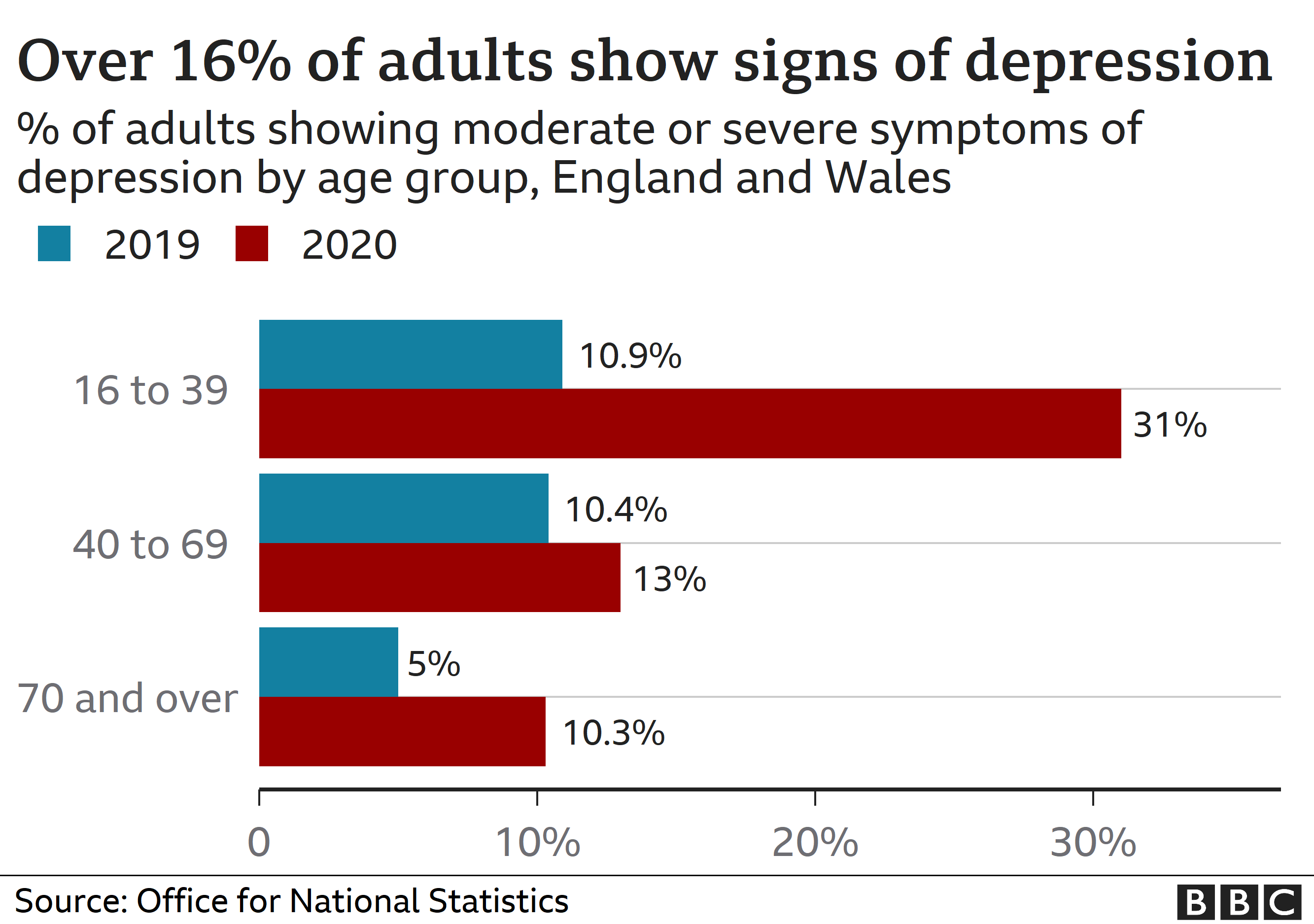 Chart showing mental health change in adults