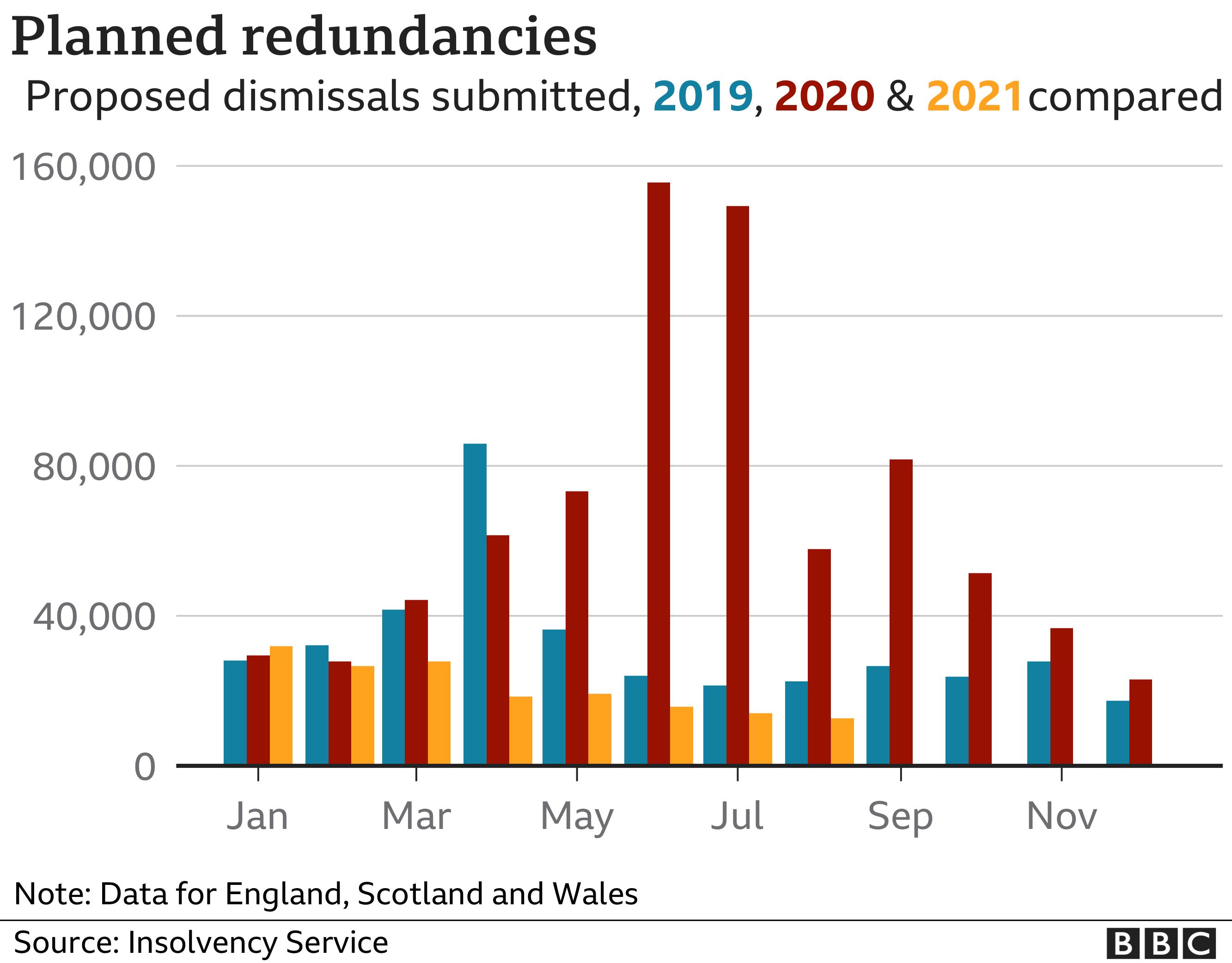 Chart showing planned redundancies