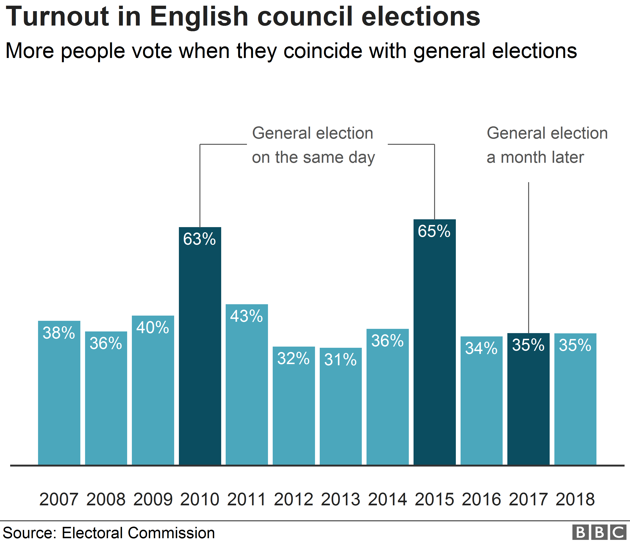 Chart showing turnout