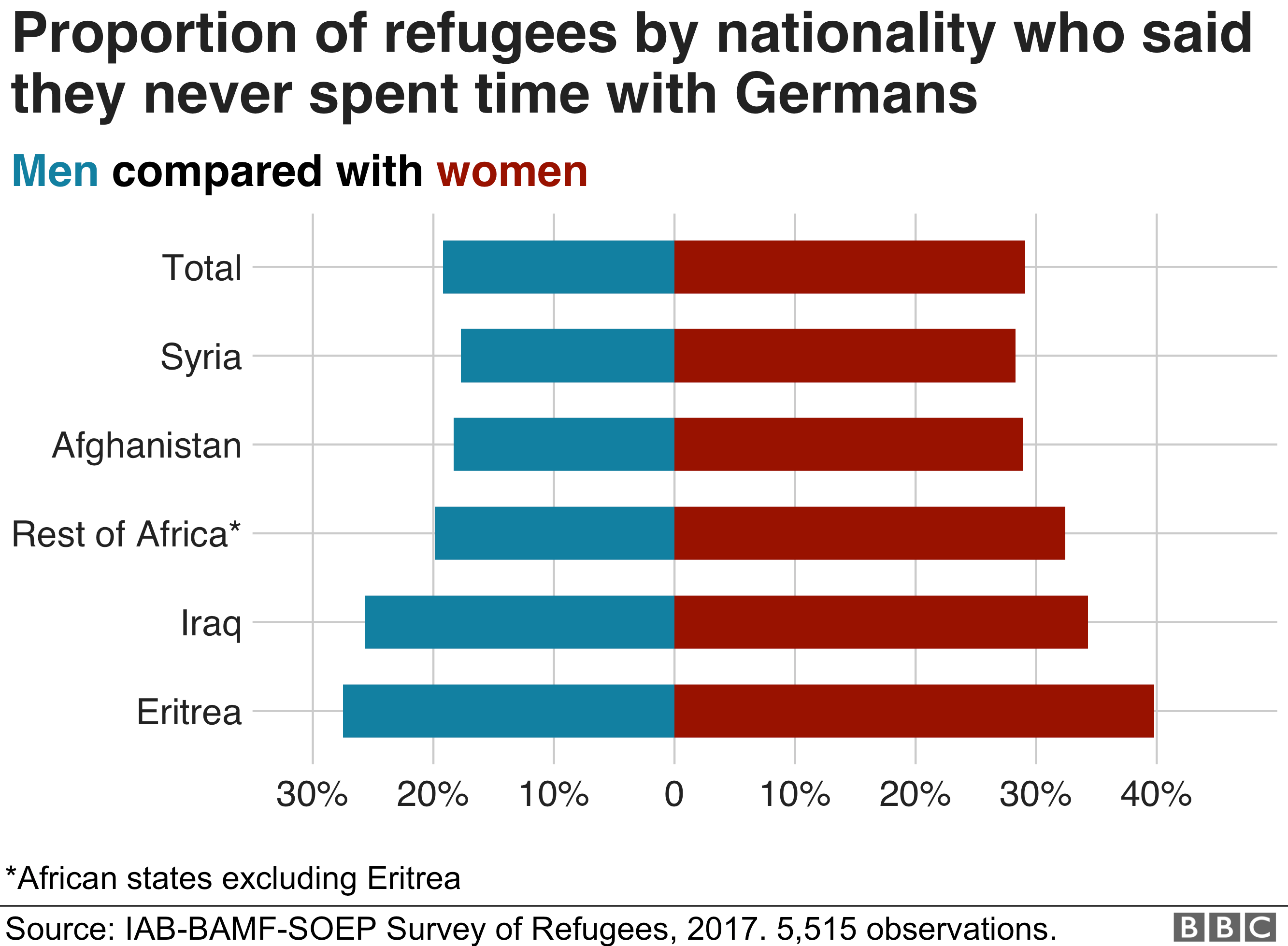 Chart showing proportions of refugees by nationality who said they never spend time with Germans