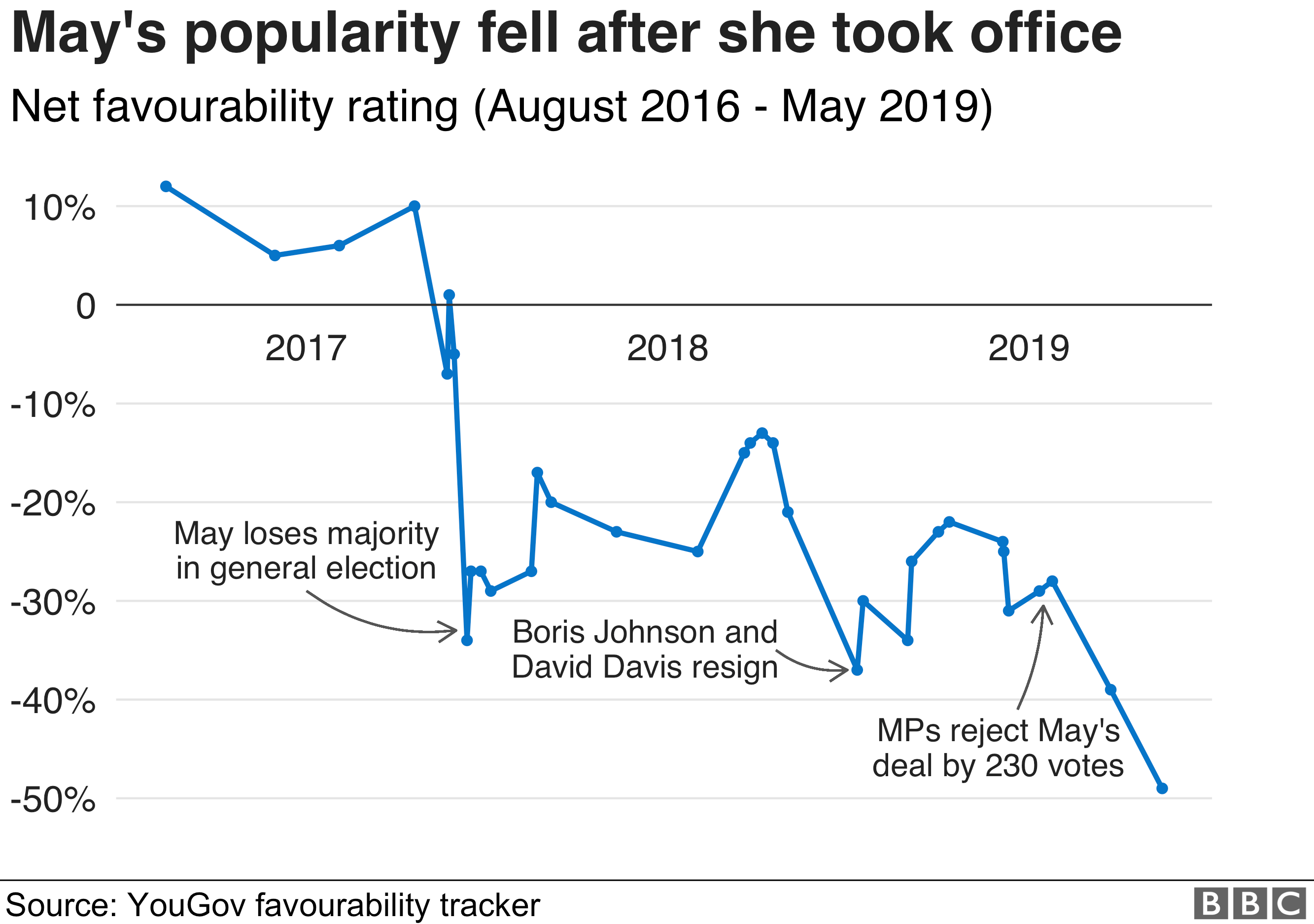 Chart showing how May's popularity fell since she took office
