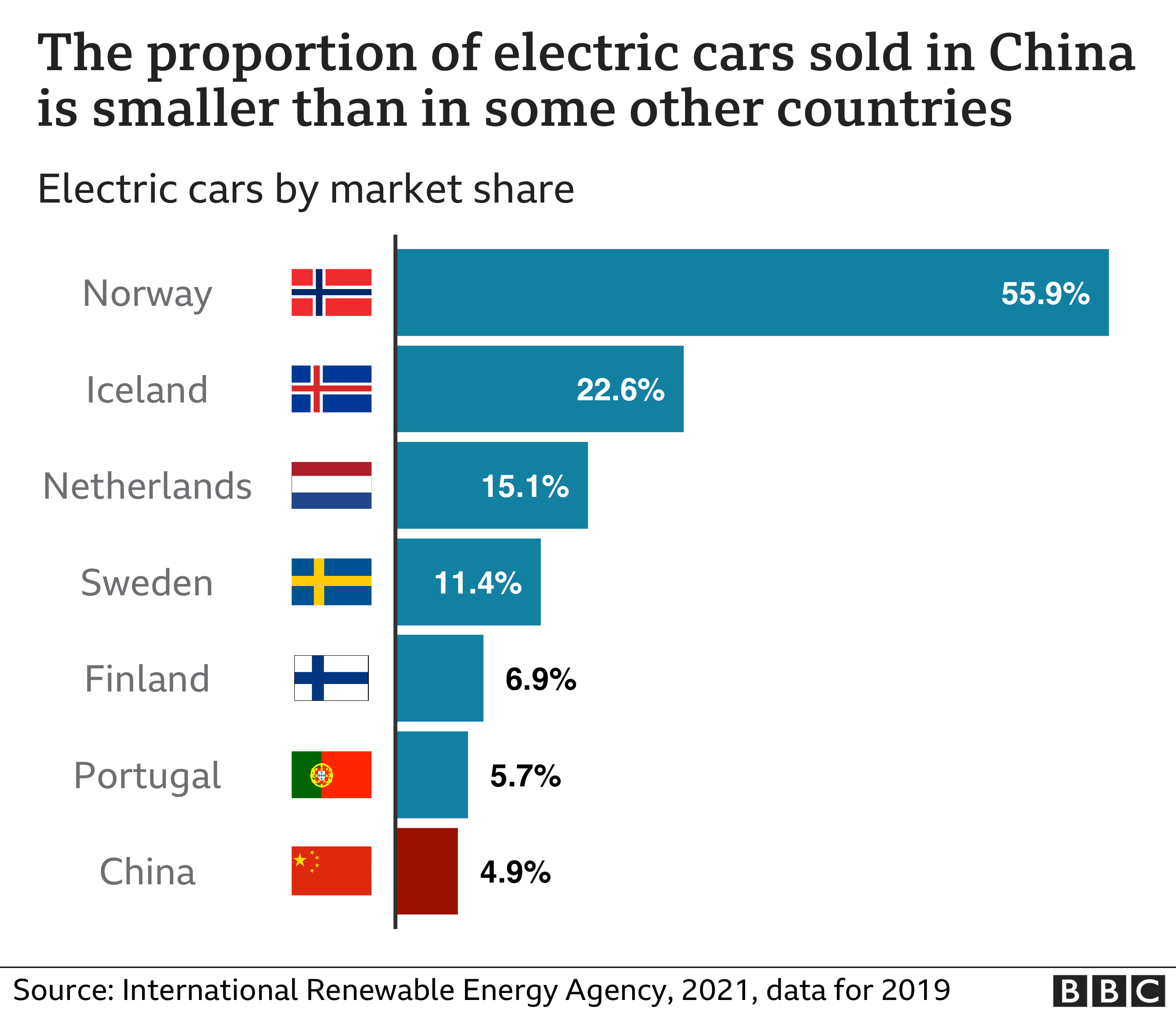 Chart showing electric cars by market share