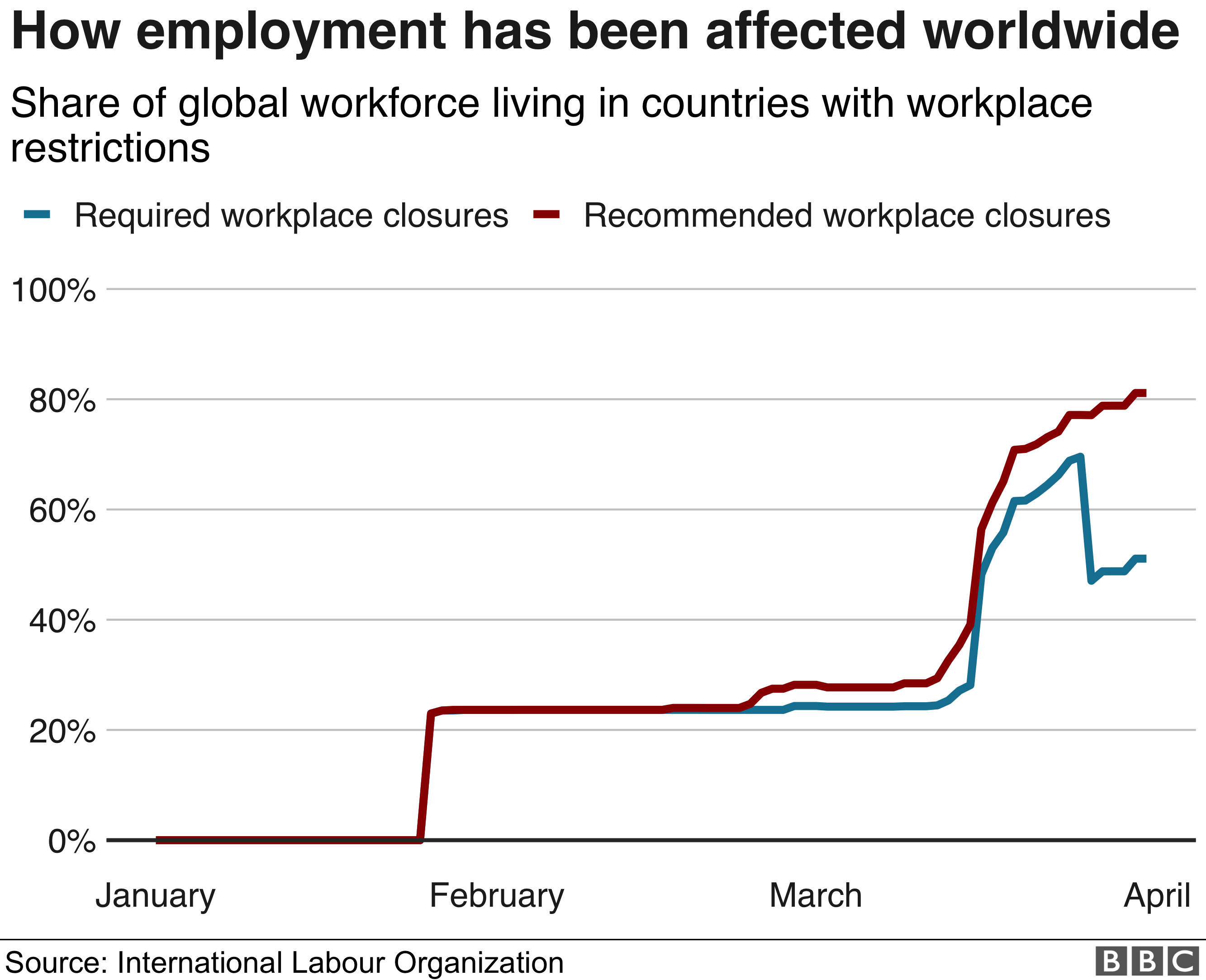 Chart of global workers whose jobs have been affected