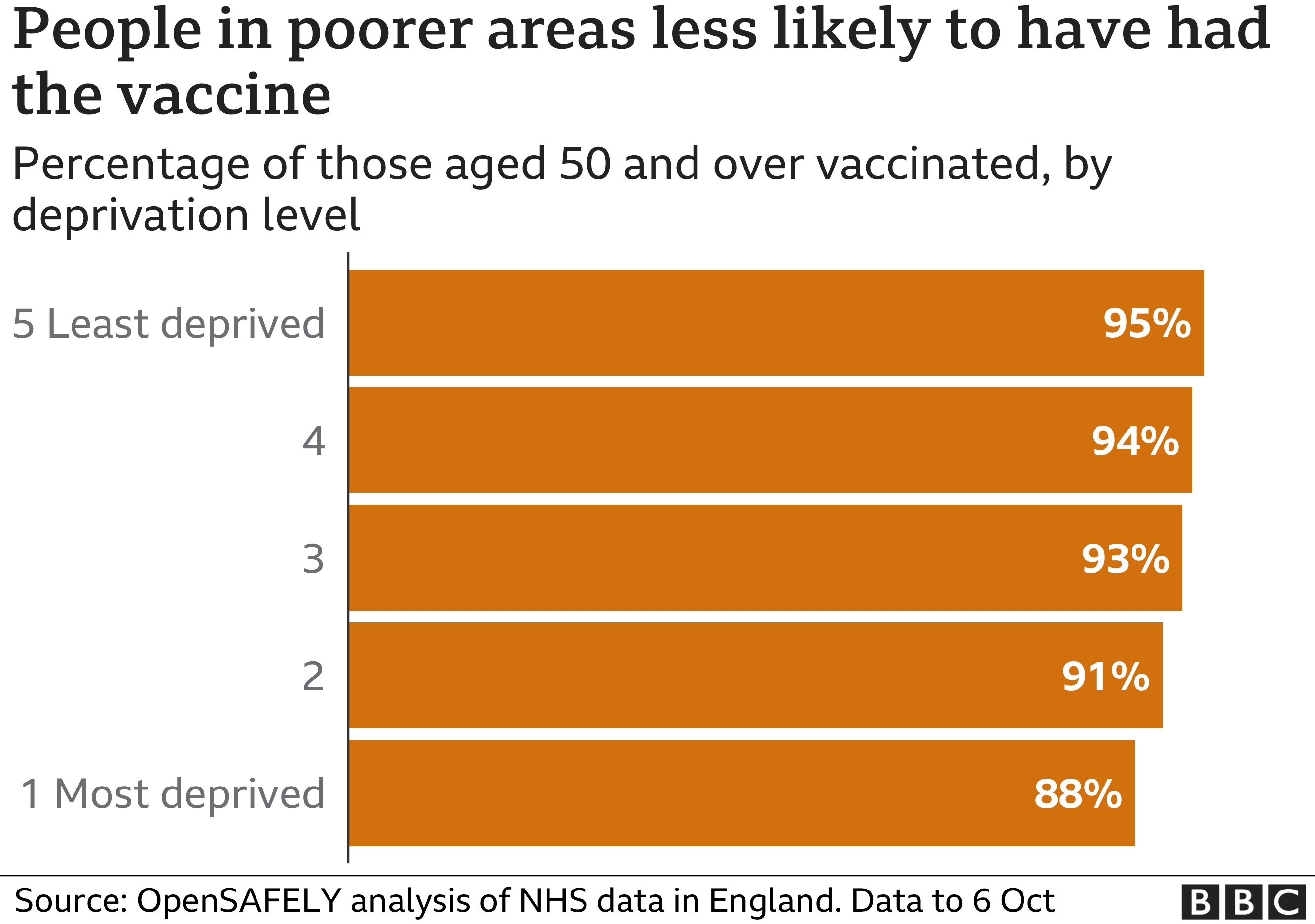 Chart showing people in poorer areas are less likely to have had a vaccine