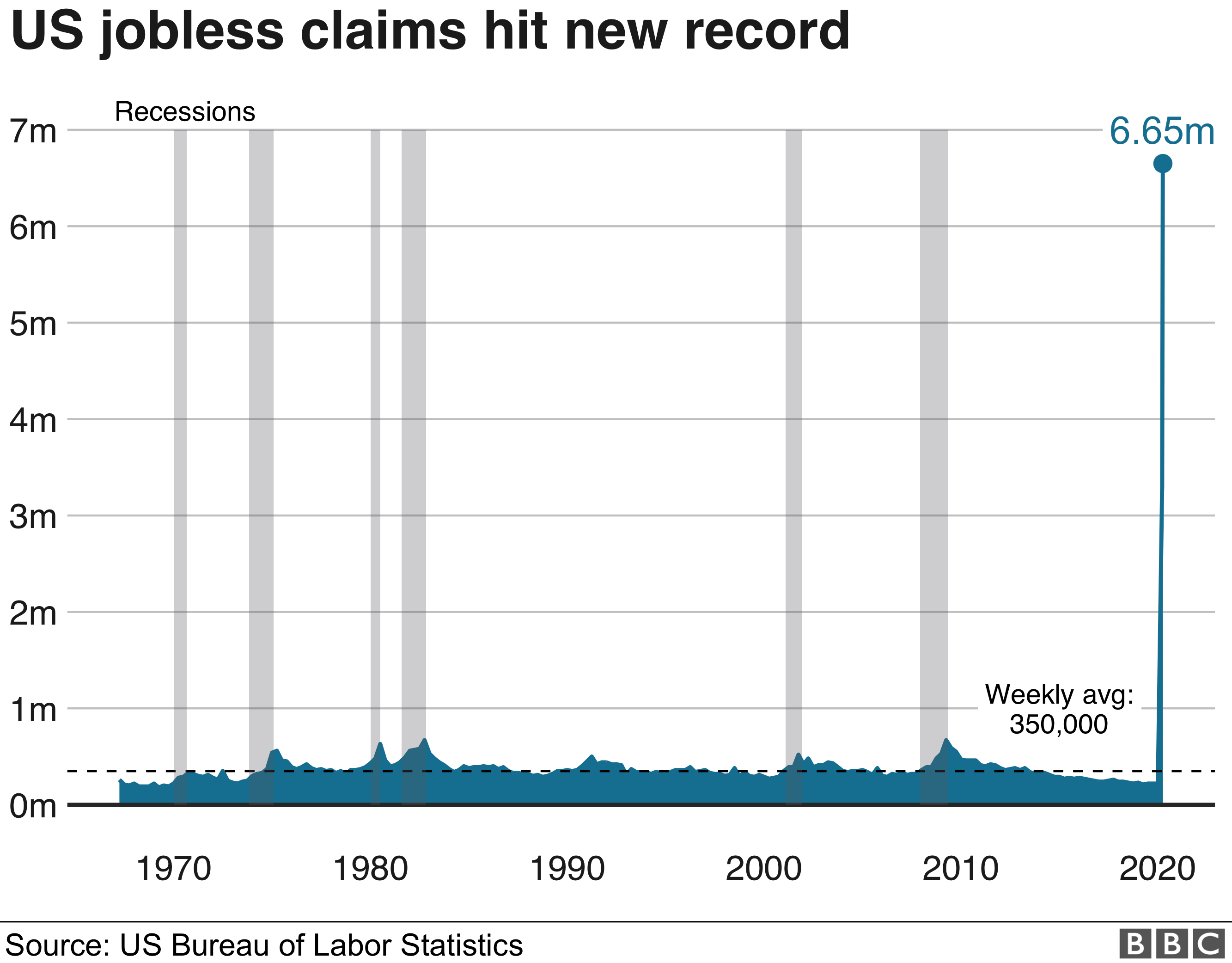 US jobless claims graphic