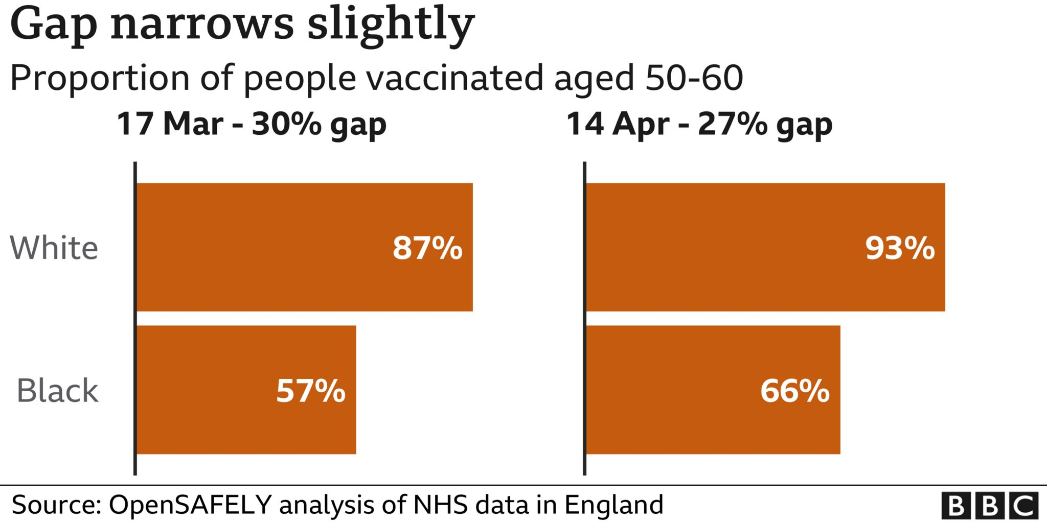 chart showing gap between black and white vaccine coverage has narrow slightly between march and april