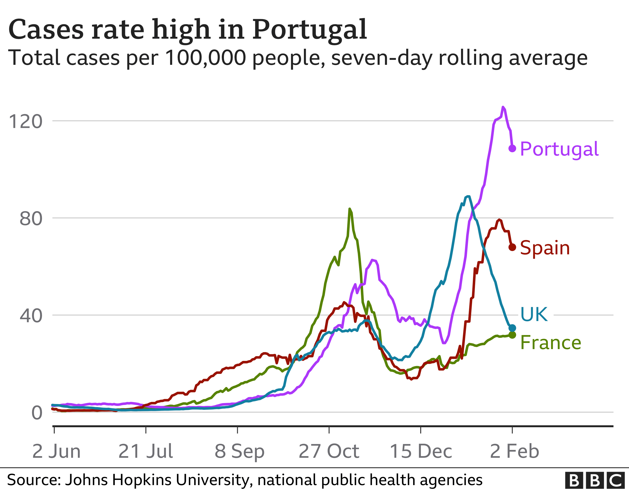 Case rates graphic in Portugal