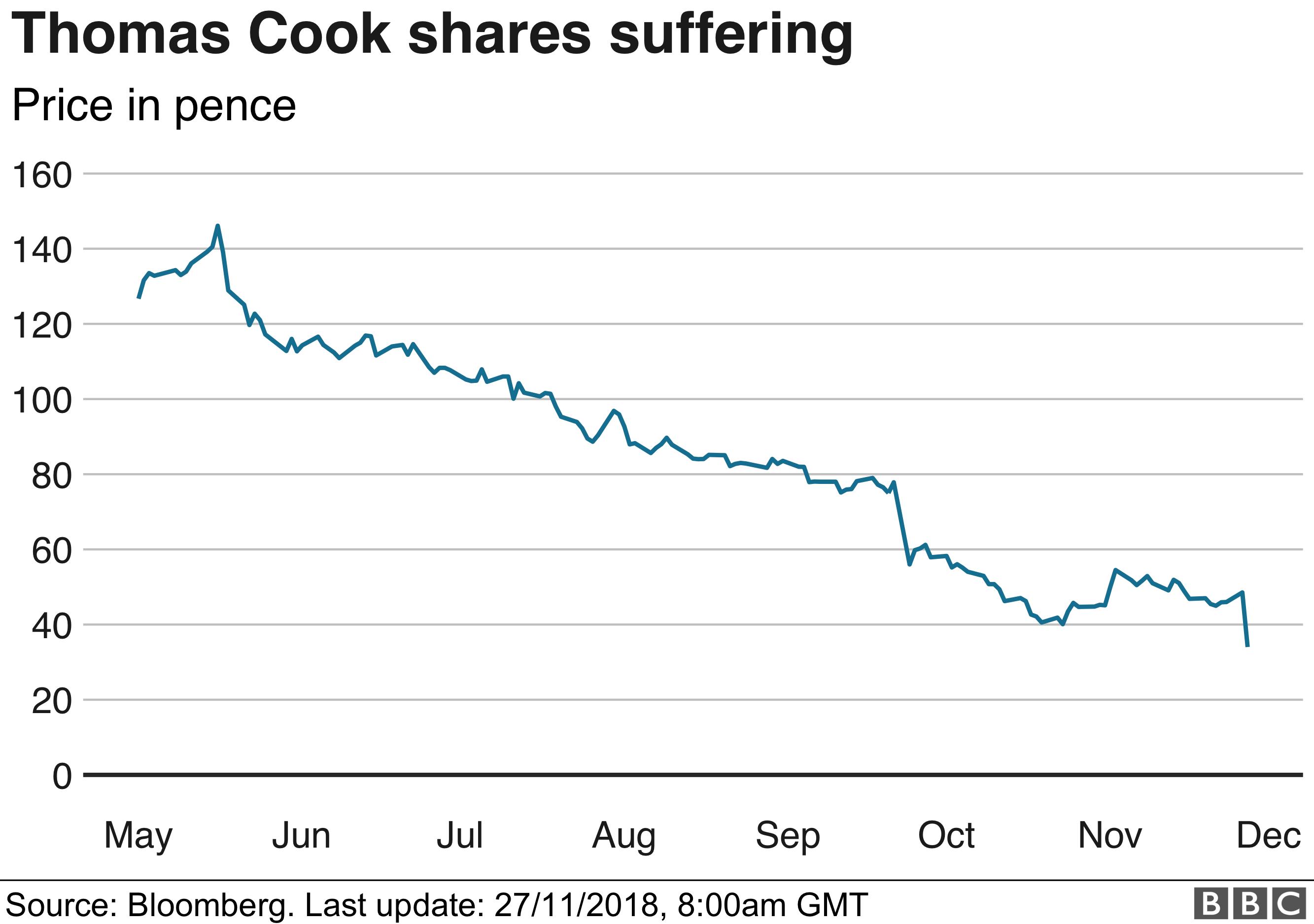 Thomas Cook share price graphic