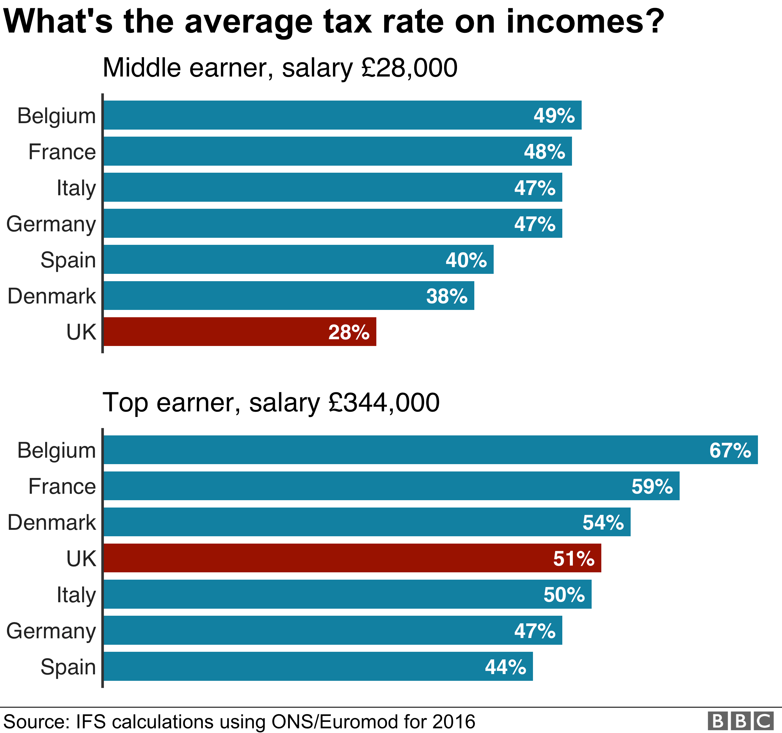 Chart on average income tax rates