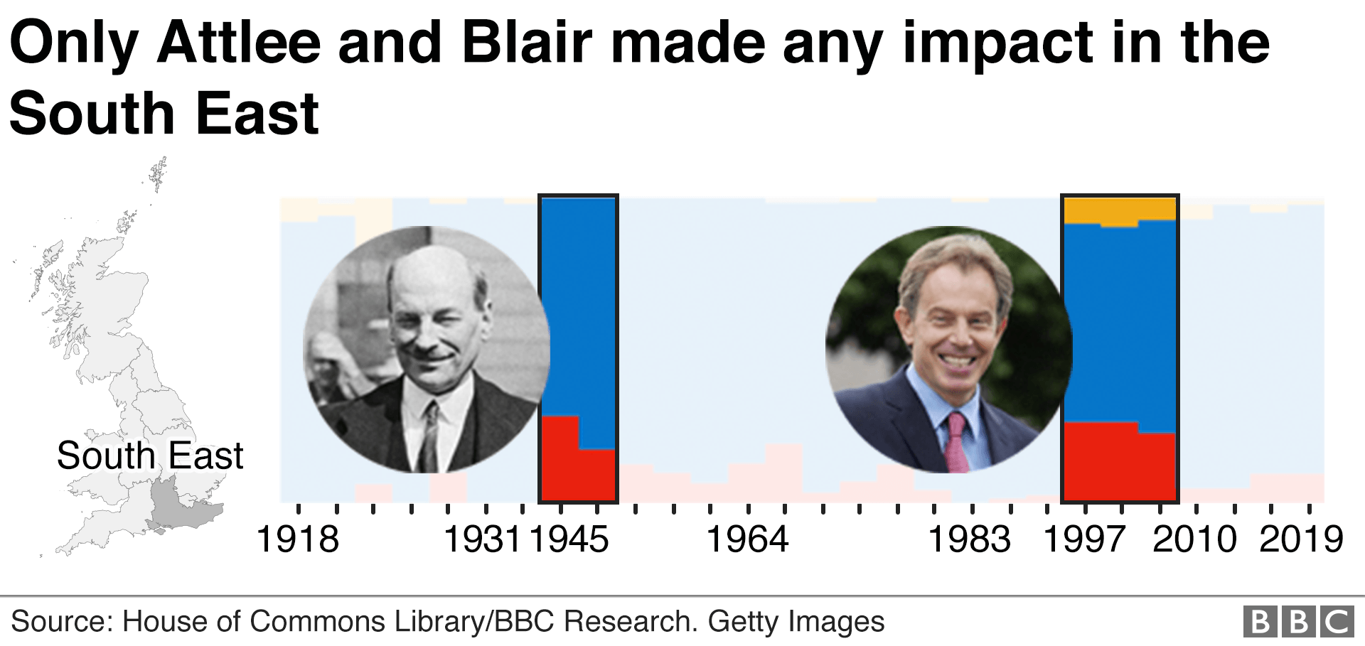 Chart showing results of Attlee and Blair elections