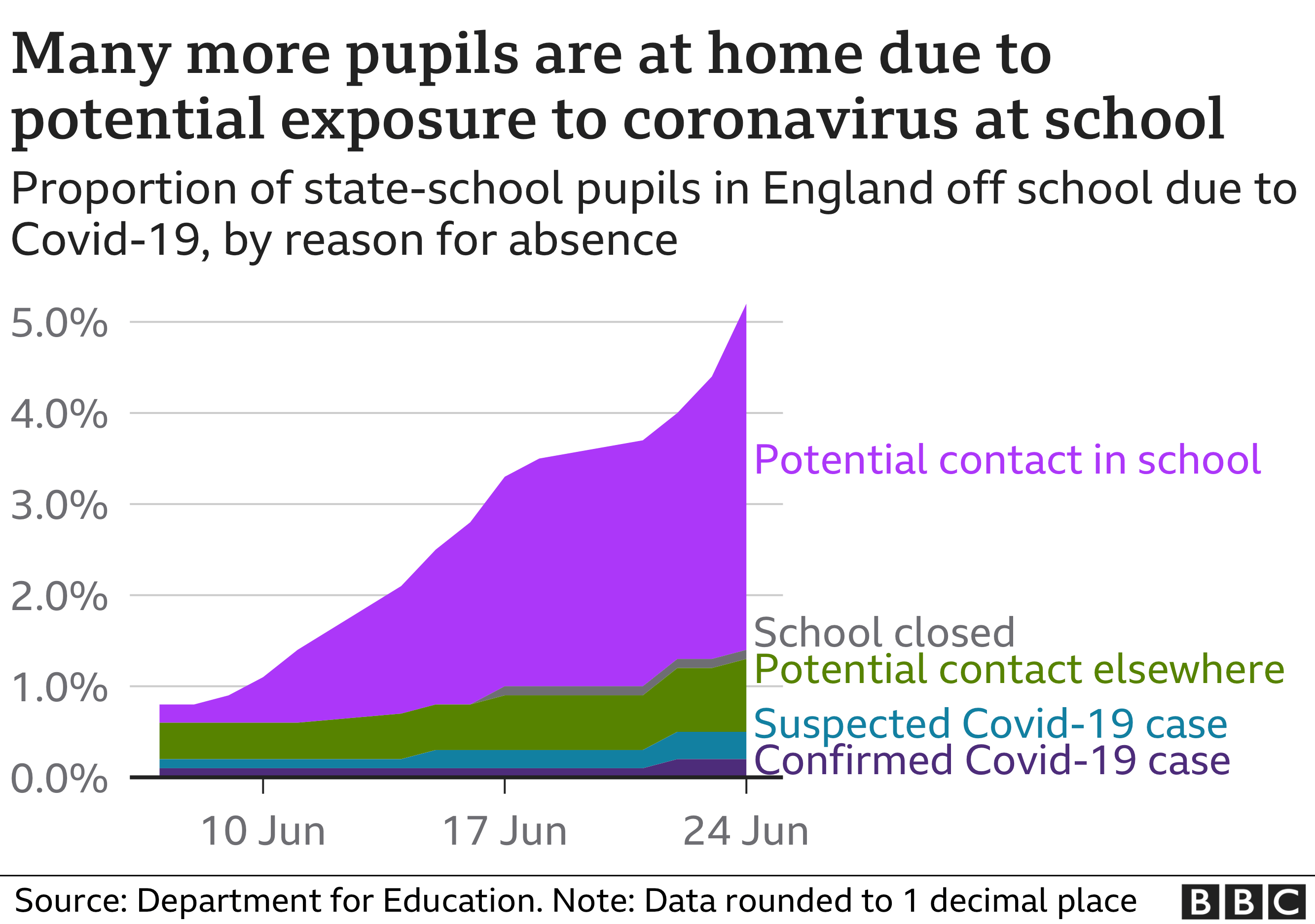 Graph of pupils sent home from school